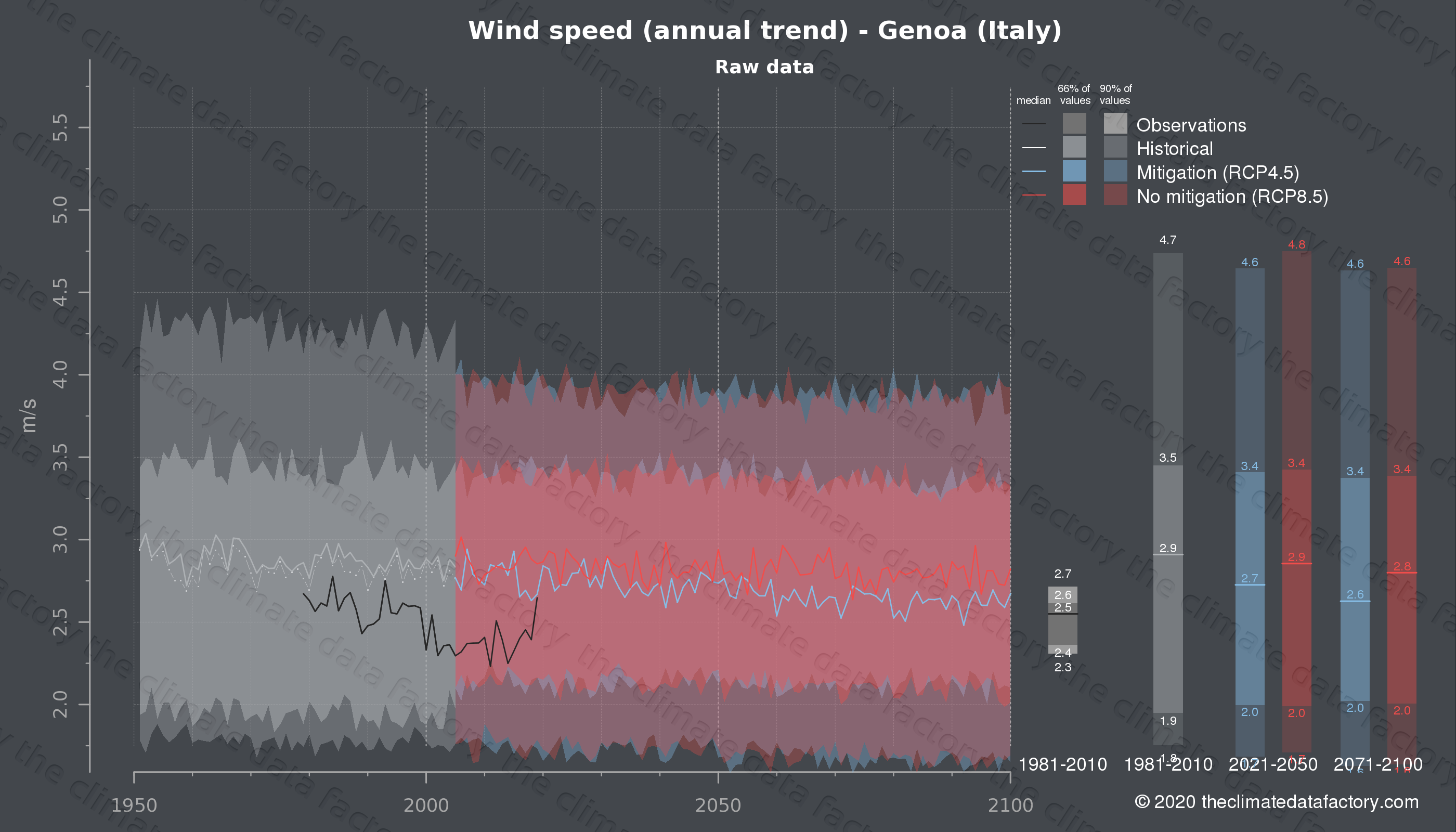 Graphic of projected wind speed for Genoa (Italy) under two climate change mitigation policy scenarios (RCP4.5, RCP8.5). Represented climate data are raw data from IPCC models. https://theclimatedatafactory.com