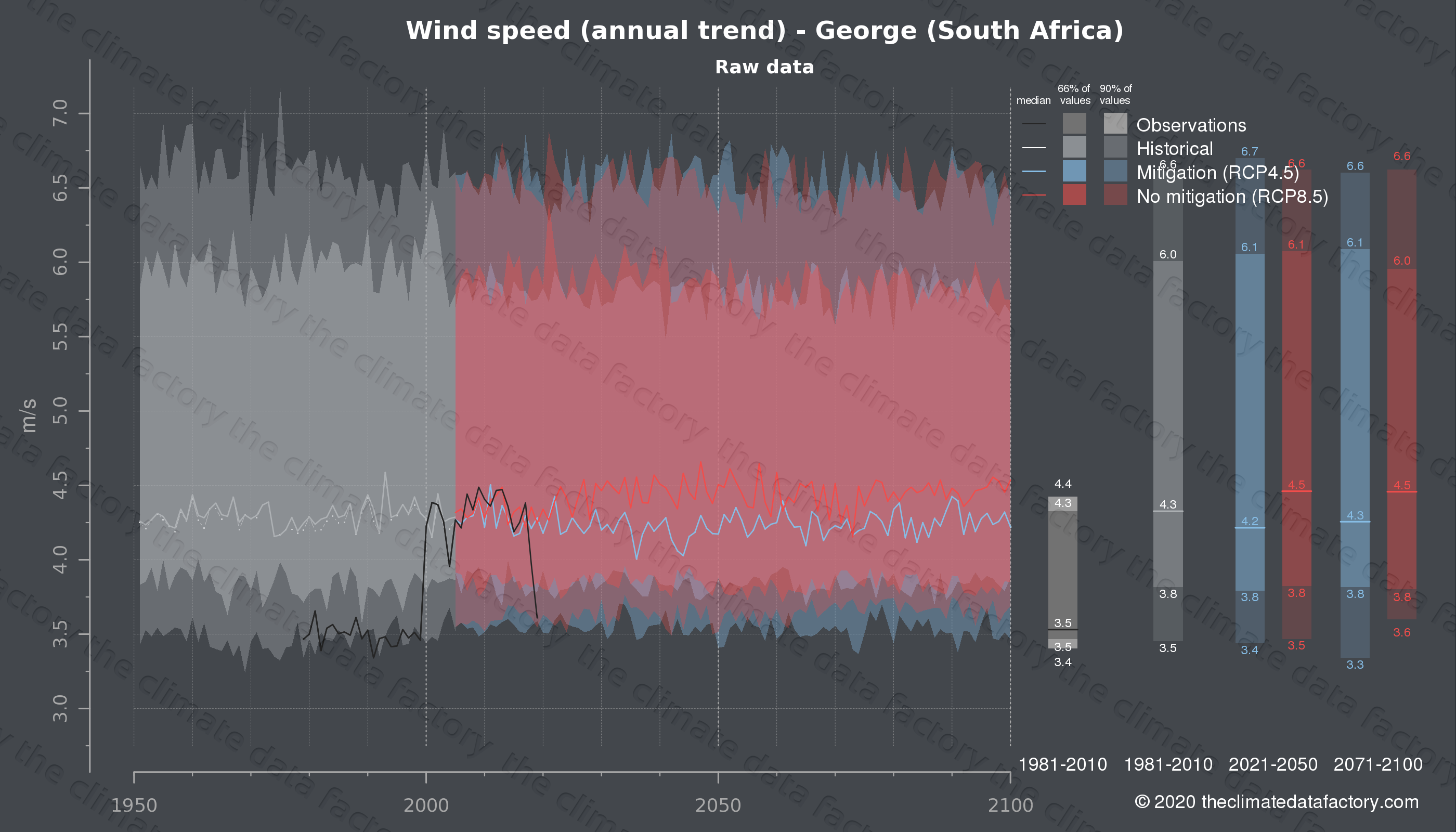 Graphic of projected wind speed for George (South Africa) under two climate change mitigation policy scenarios (RCP4.5, RCP8.5). Represented climate data are raw data from IPCC models. https://theclimatedatafactory.com