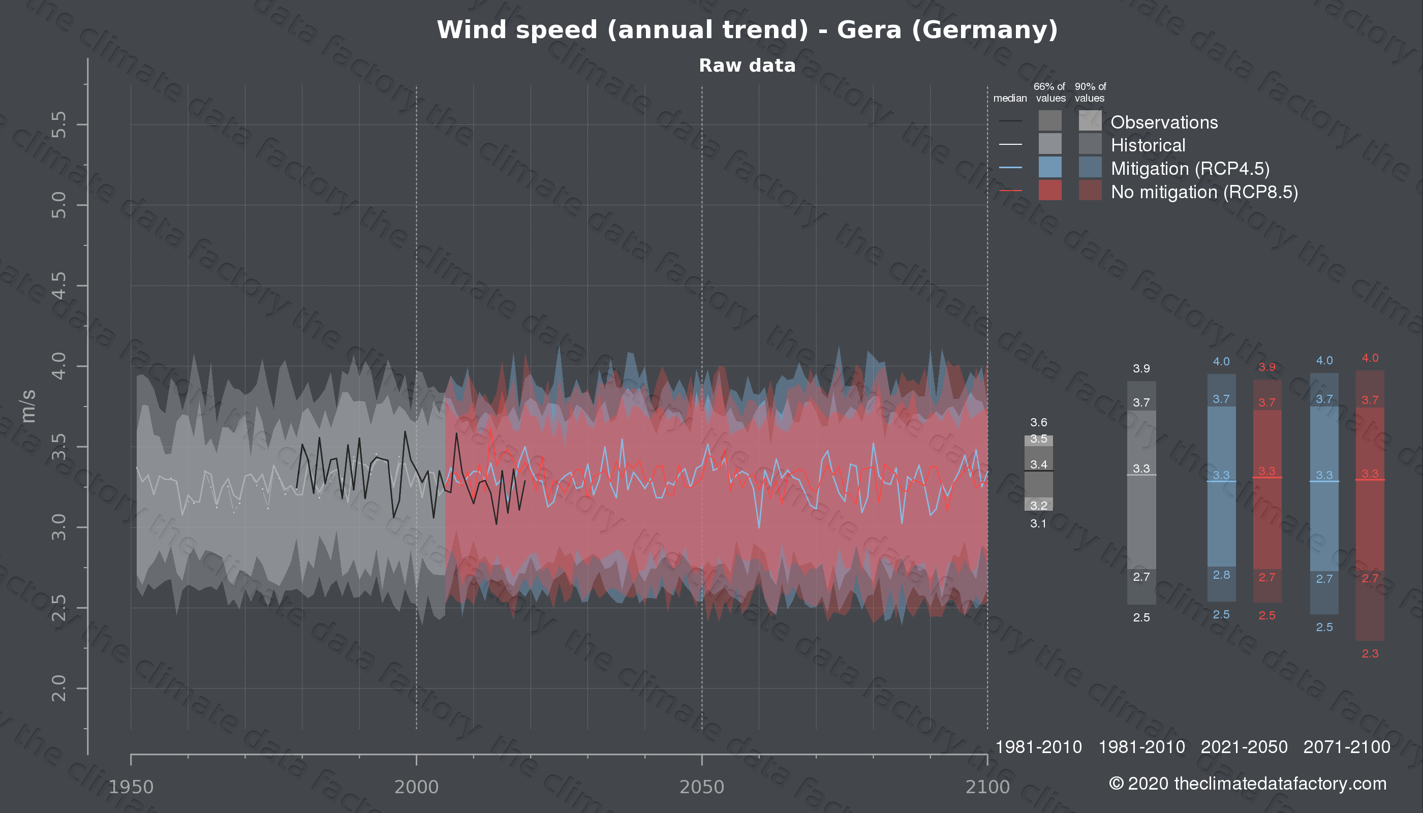 Graphic of projected wind speed for Gera (Germany) under two climate change mitigation policy scenarios (RCP4.5, RCP8.5). Represented climate data are raw data from IPCC models. https://theclimatedatafactory.com