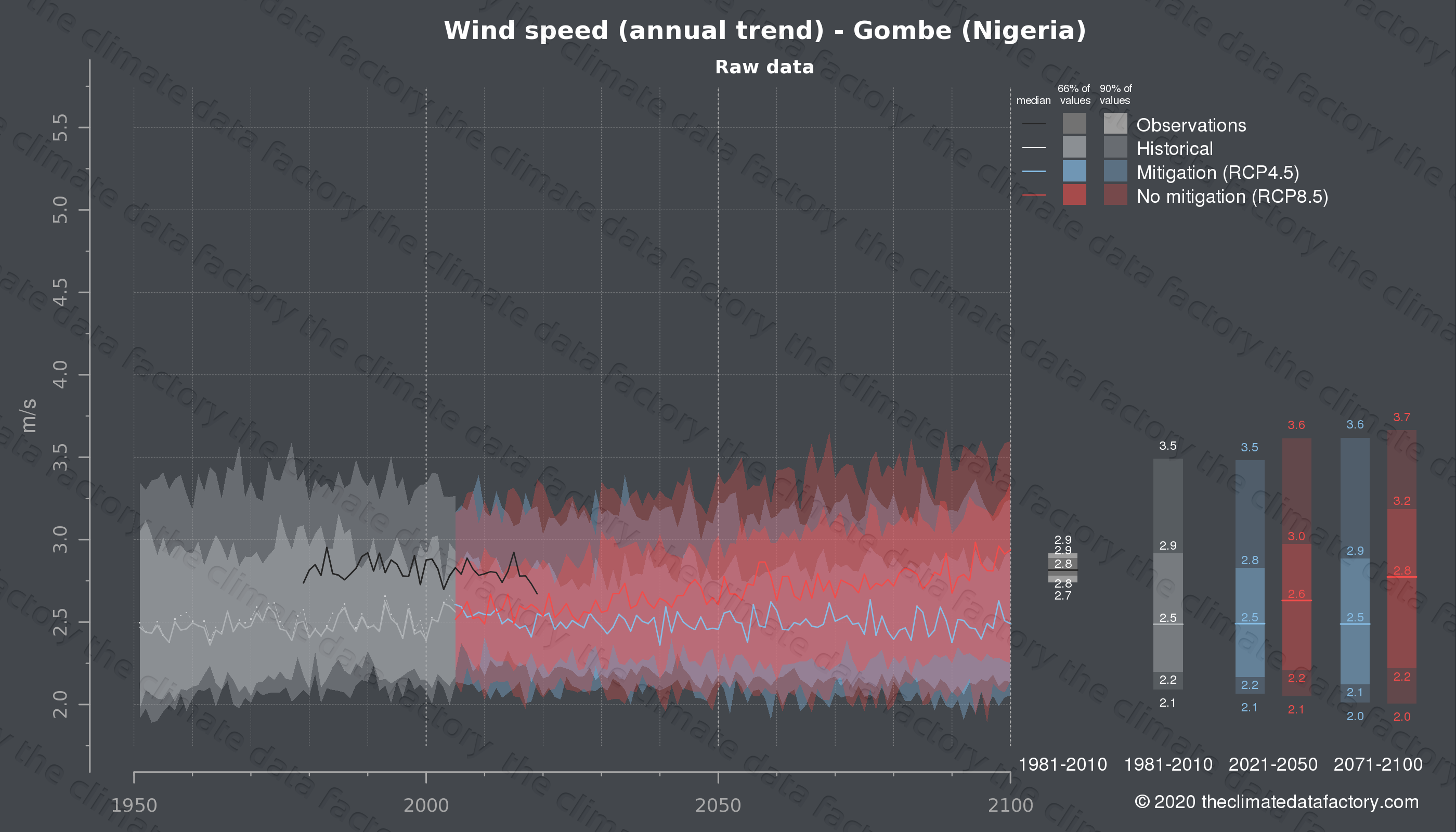 Graphic of projected wind speed for Gombe (Nigeria) under two climate change mitigation policy scenarios (RCP4.5, RCP8.5). Represented climate data are raw data from IPCC models. https://theclimatedatafactory.com