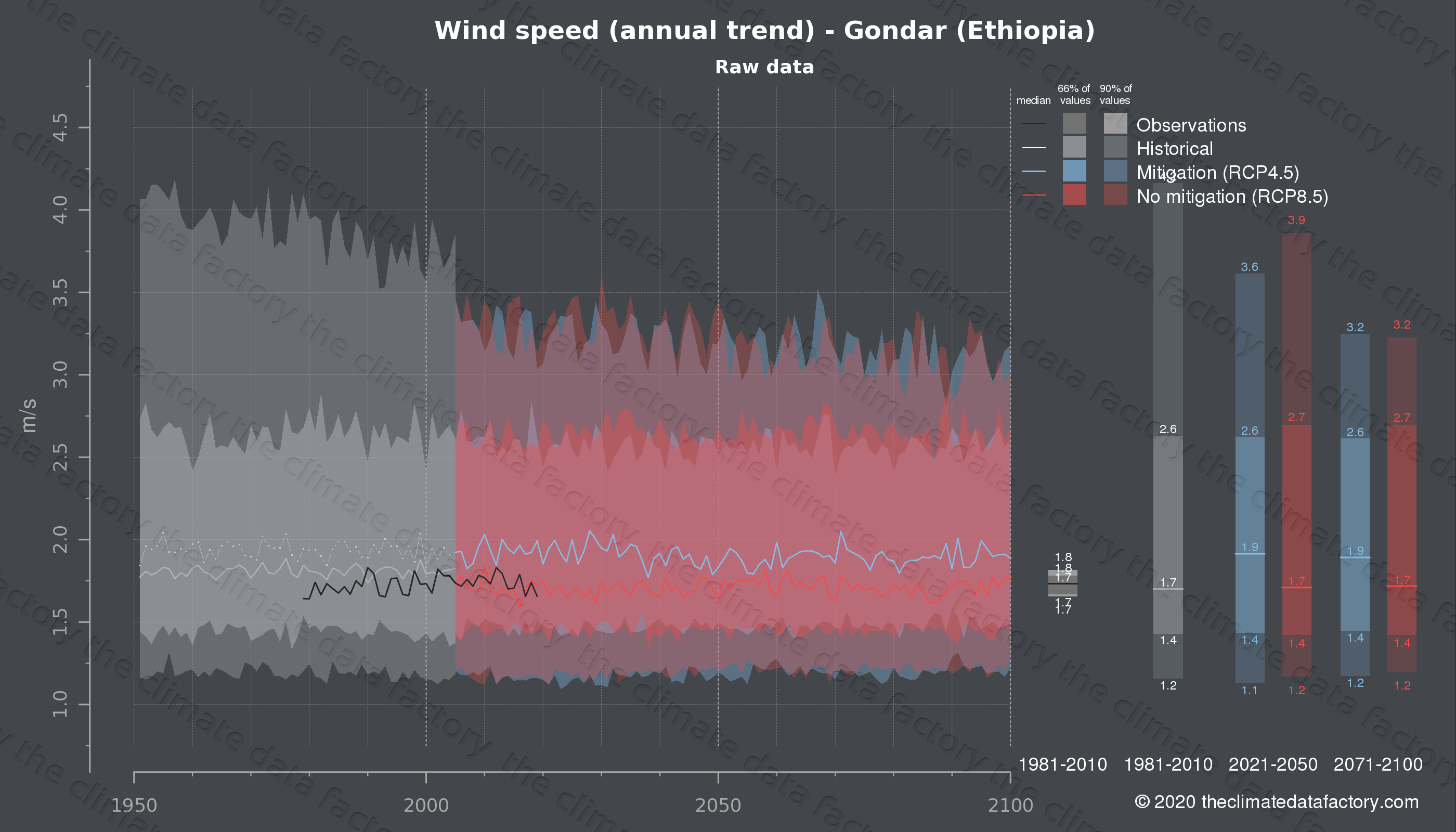 Graphic of projected wind speed for Gondar (Ethiopia) under two climate change mitigation policy scenarios (RCP4.5, RCP8.5). Represented climate data are raw data from IPCC models. https://theclimatedatafactory.com