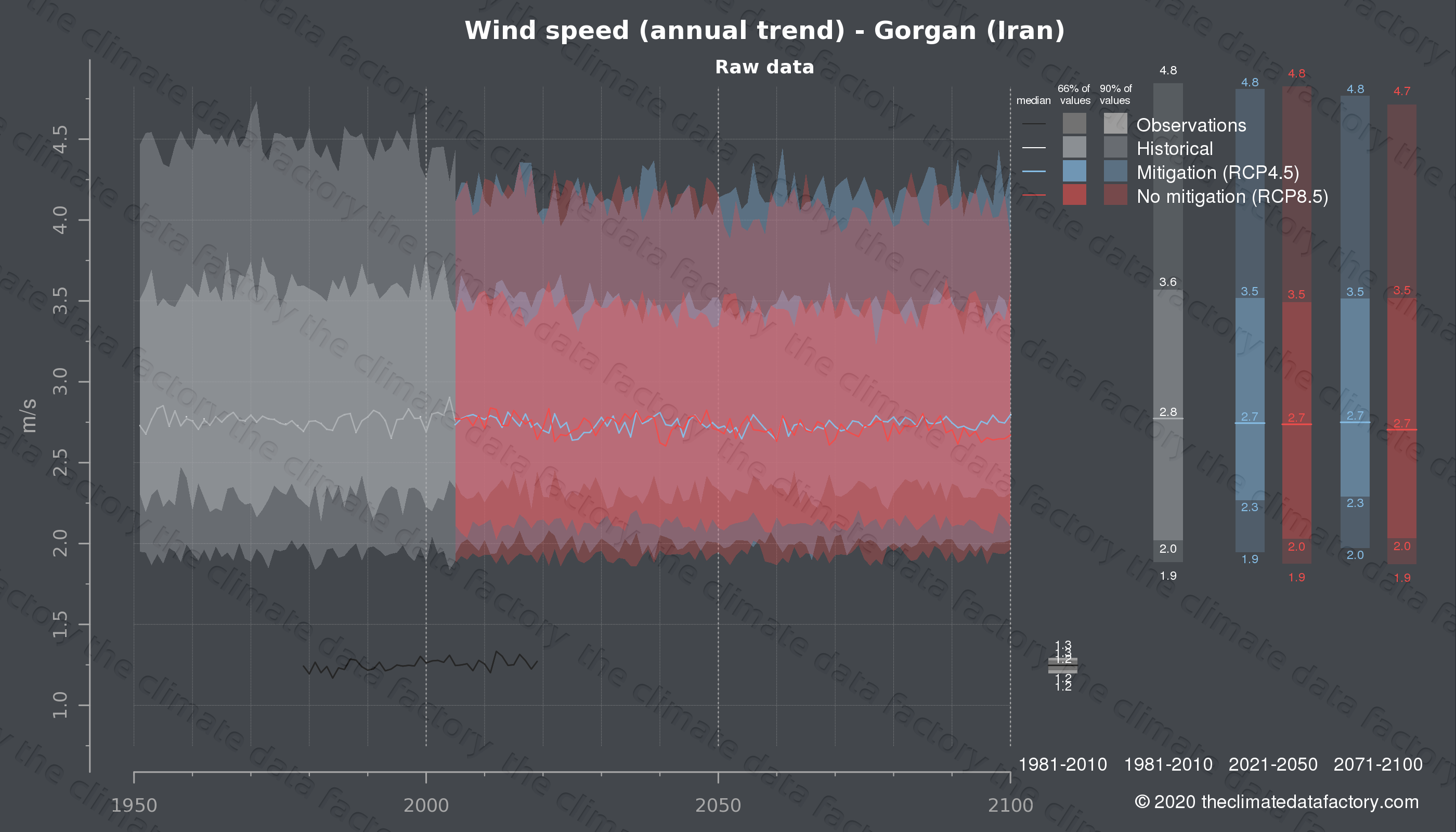 Graphic of projected wind speed for Gorgan (Iran) under two climate change mitigation policy scenarios (RCP4.5, RCP8.5). Represented climate data are raw data from IPCC models. https://theclimatedatafactory.com