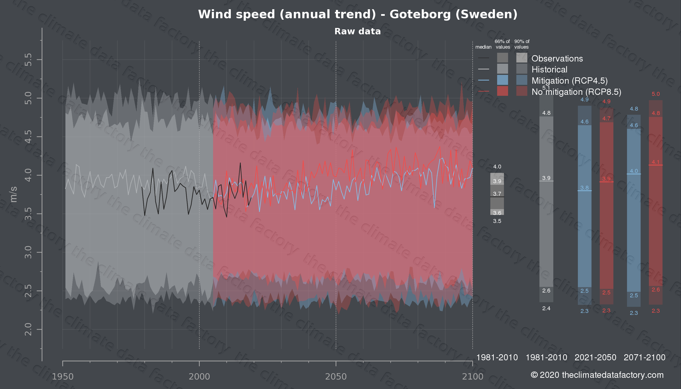 Graphic of projected wind speed for Goteborg (Sweden) under two climate change mitigation policy scenarios (RCP4.5, RCP8.5). Represented climate data are raw data from IPCC models. https://theclimatedatafactory.com