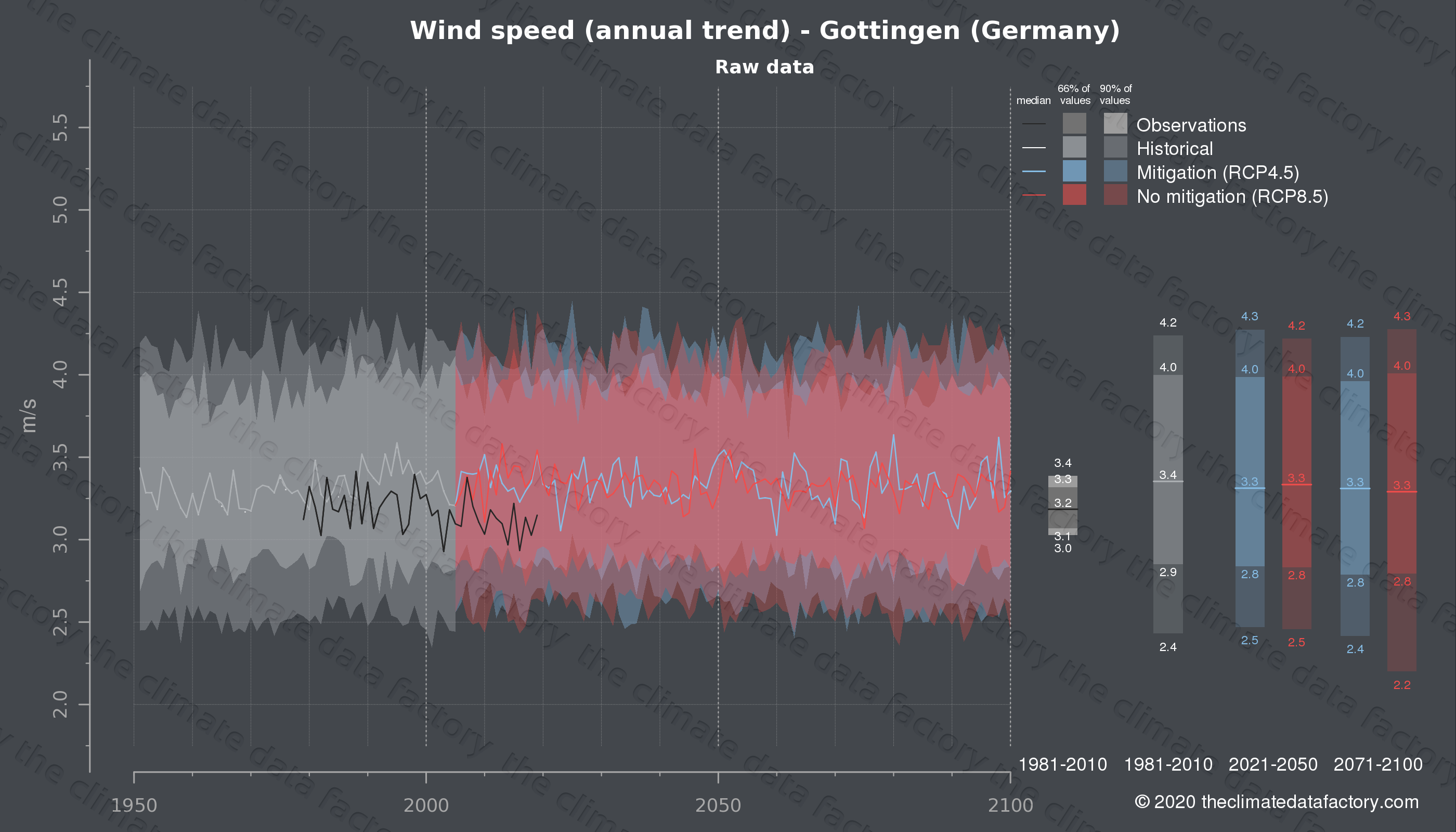 Graphic of projected wind speed for Gottingen (Germany) under two climate change mitigation policy scenarios (RCP4.5, RCP8.5). Represented climate data are raw data from IPCC models. https://theclimatedatafactory.com