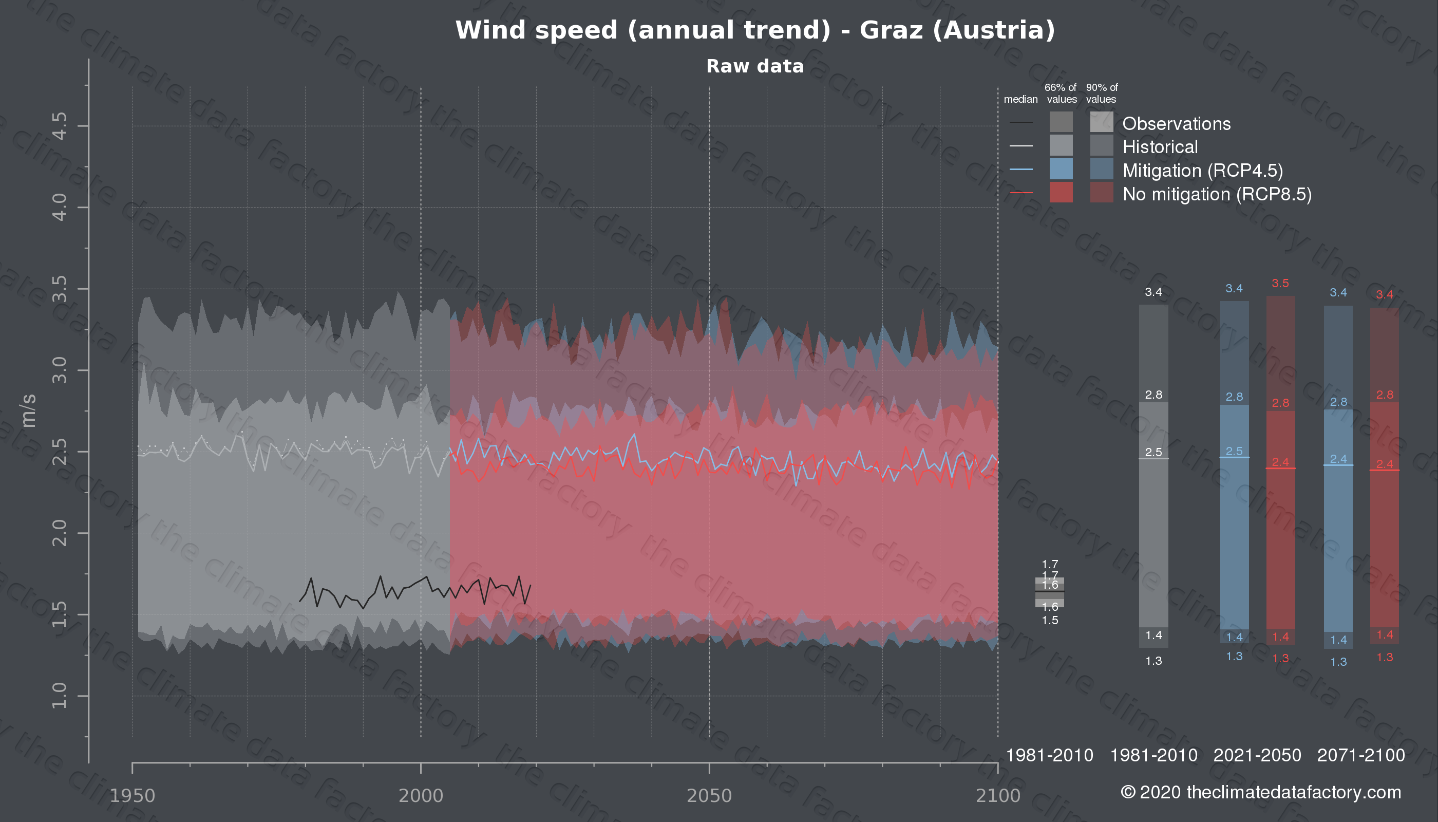 Graphic of projected wind speed for Graz (Austria) under two climate change mitigation policy scenarios (RCP4.5, RCP8.5). Represented climate data are raw data from IPCC models. https://theclimatedatafactory.com