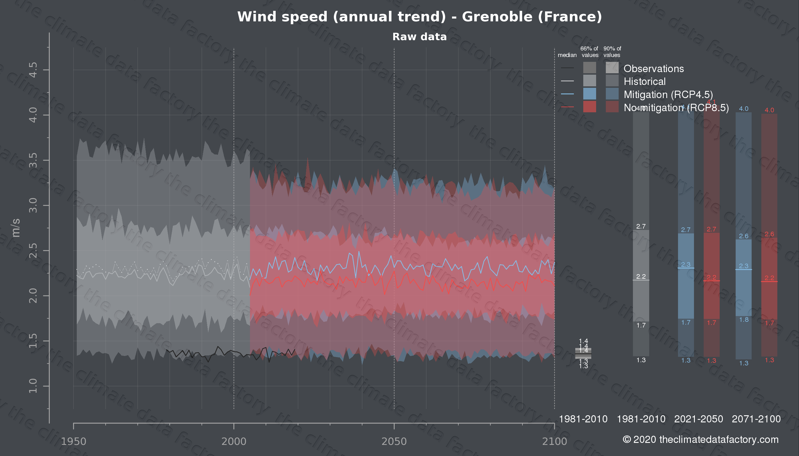 Graphic of projected wind speed for Grenoble (France) under two climate change mitigation policy scenarios (RCP4.5, RCP8.5). Represented climate data are raw data from IPCC models. https://theclimatedatafactory.com