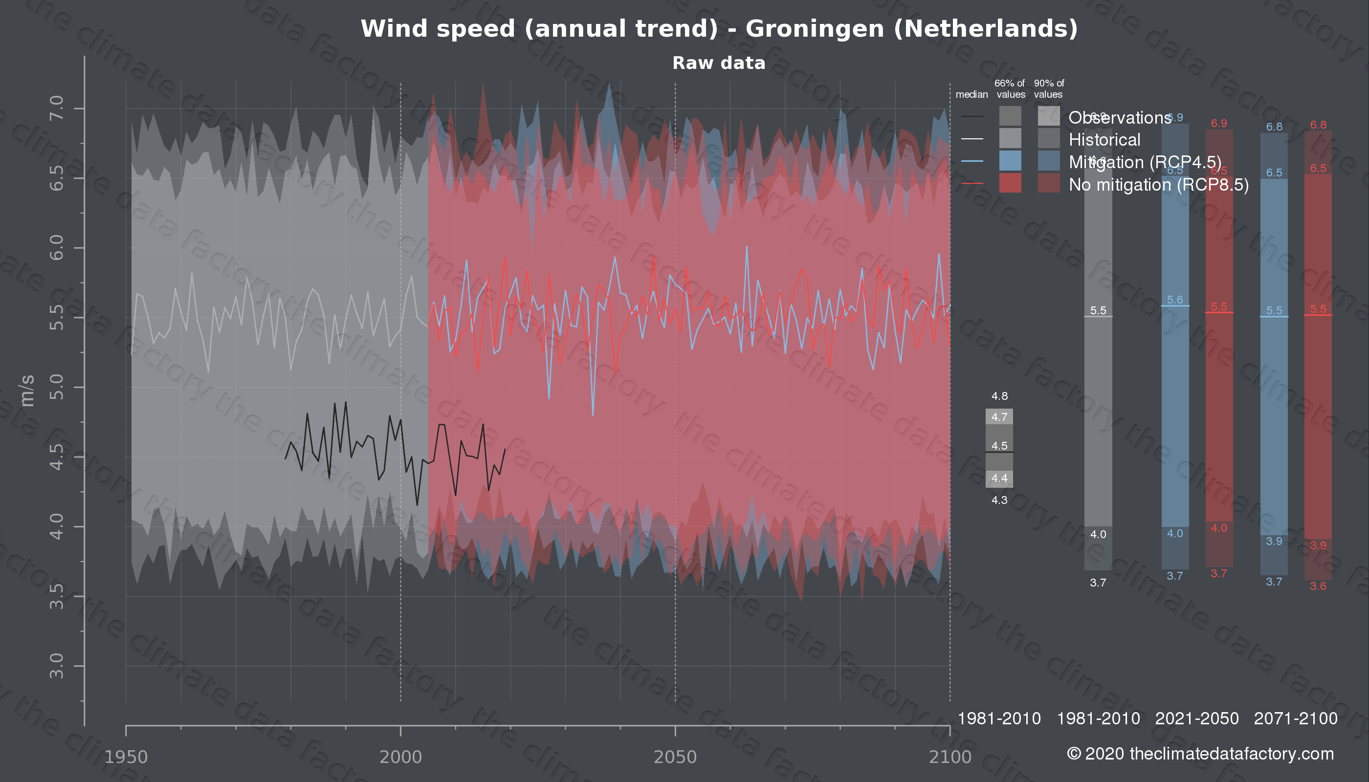Graphic of projected wind speed for Groningen (Netherlands) under two climate change mitigation policy scenarios (RCP4.5, RCP8.5). Represented climate data are raw data from IPCC models. https://theclimatedatafactory.com