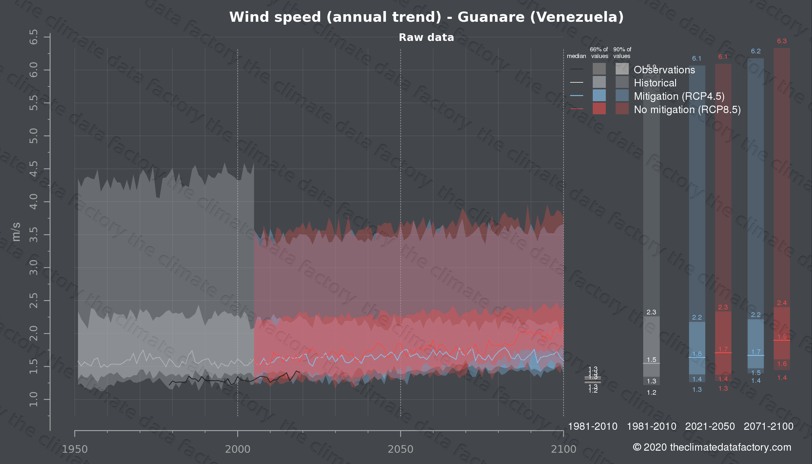 Graphic of projected wind speed for Guanare (Venezuela) under two climate change mitigation policy scenarios (RCP4.5, RCP8.5). Represented climate data are raw data from IPCC models. https://theclimatedatafactory.com