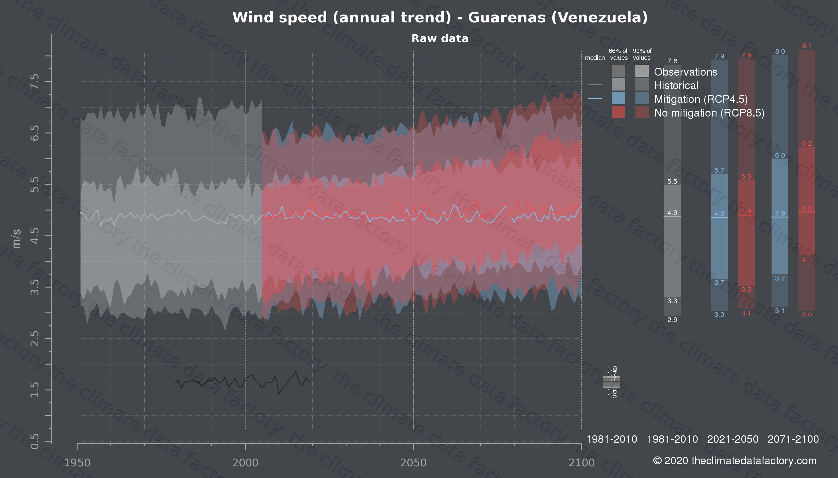 Graphic of projected wind speed for Guarenas (Venezuela) under two climate change mitigation policy scenarios (RCP4.5, RCP8.5). Represented climate data are raw data from IPCC models. https://theclimatedatafactory.com