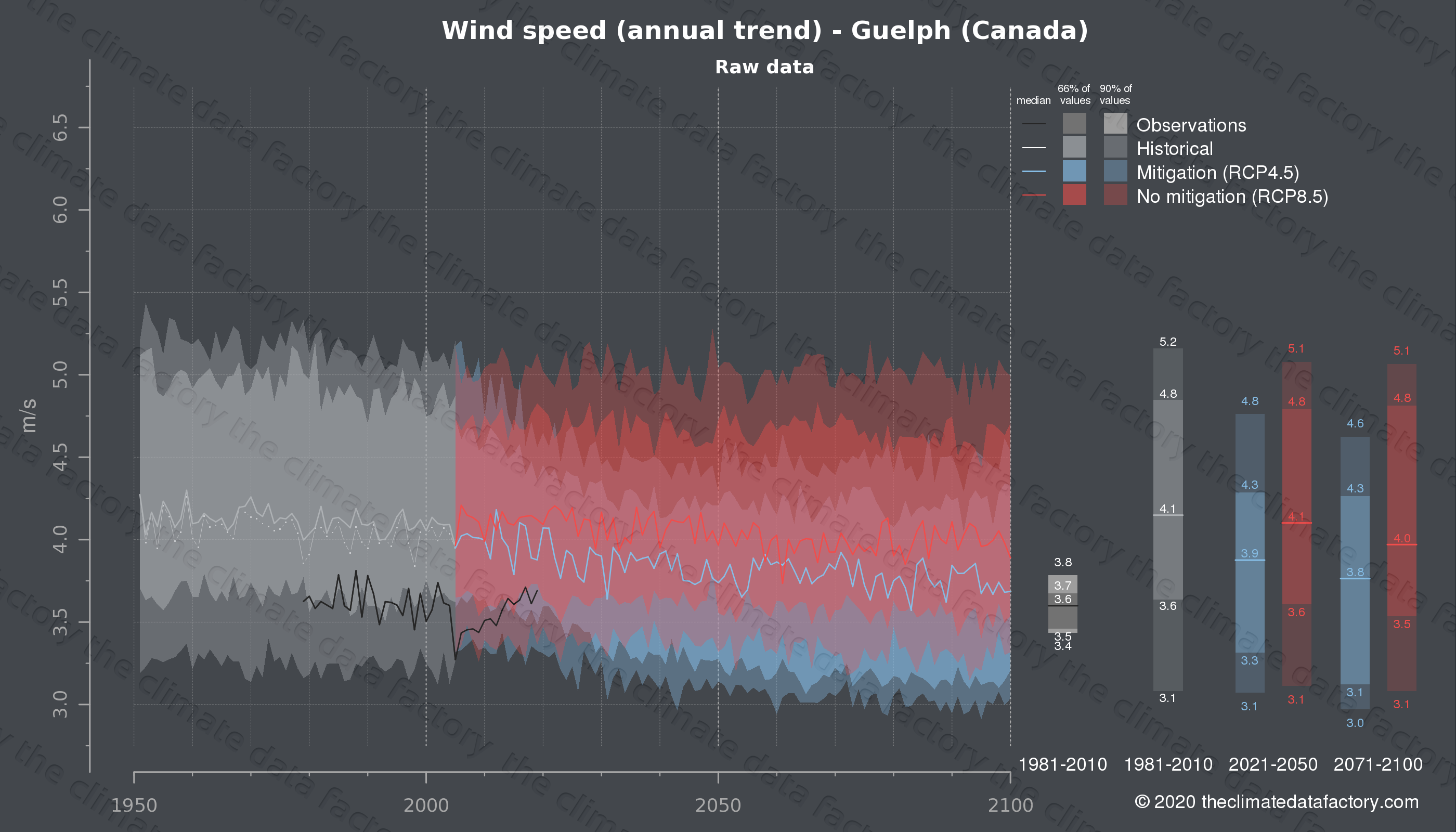 Graphic of projected wind speed for Guelph (Canada) under two climate change mitigation policy scenarios (RCP4.5, RCP8.5). Represented climate data are raw data from IPCC models. https://theclimatedatafactory.com