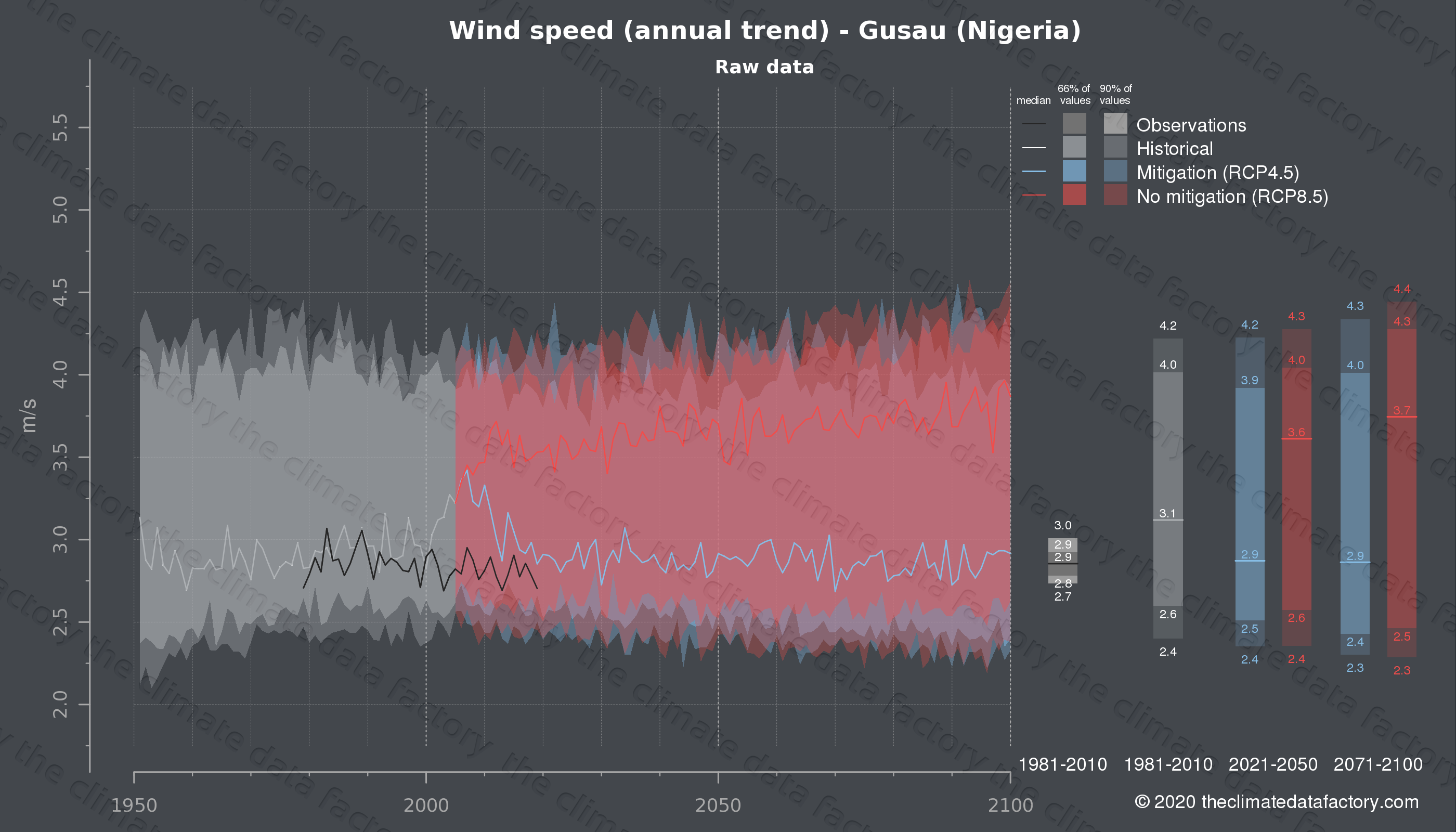 Graphic of projected wind speed for Gusau (Nigeria) under two climate change mitigation policy scenarios (RCP4.5, RCP8.5). Represented climate data are raw data from IPCC models. https://theclimatedatafactory.com