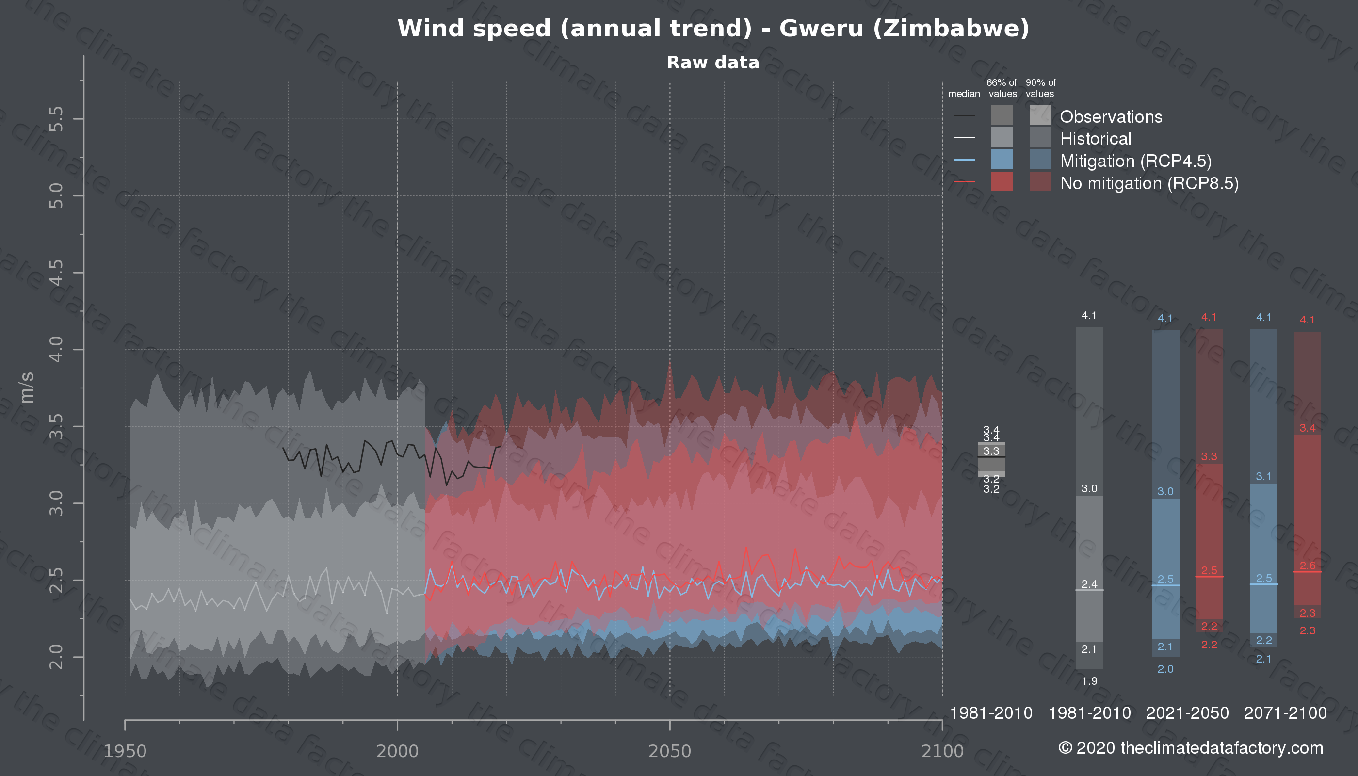 Graphic of projected wind speed for Gweru (Zimbabwe) under two climate change mitigation policy scenarios (RCP4.5, RCP8.5). Represented climate data are raw data from IPCC models. https://theclimatedatafactory.com