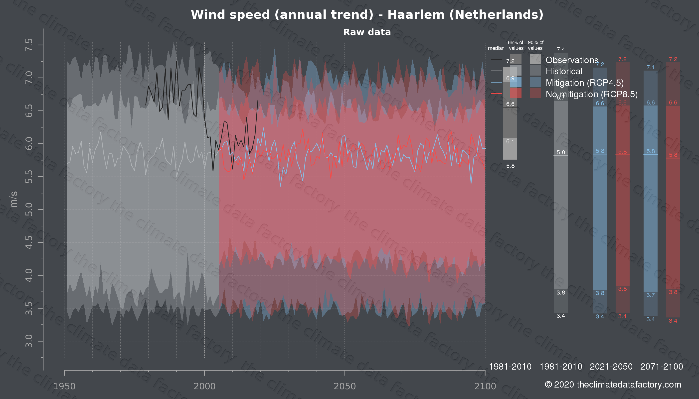 Graphic of projected wind speed for Haarlem (Netherlands) under two climate change mitigation policy scenarios (RCP4.5, RCP8.5). Represented climate data are raw data from IPCC models. https://theclimatedatafactory.com