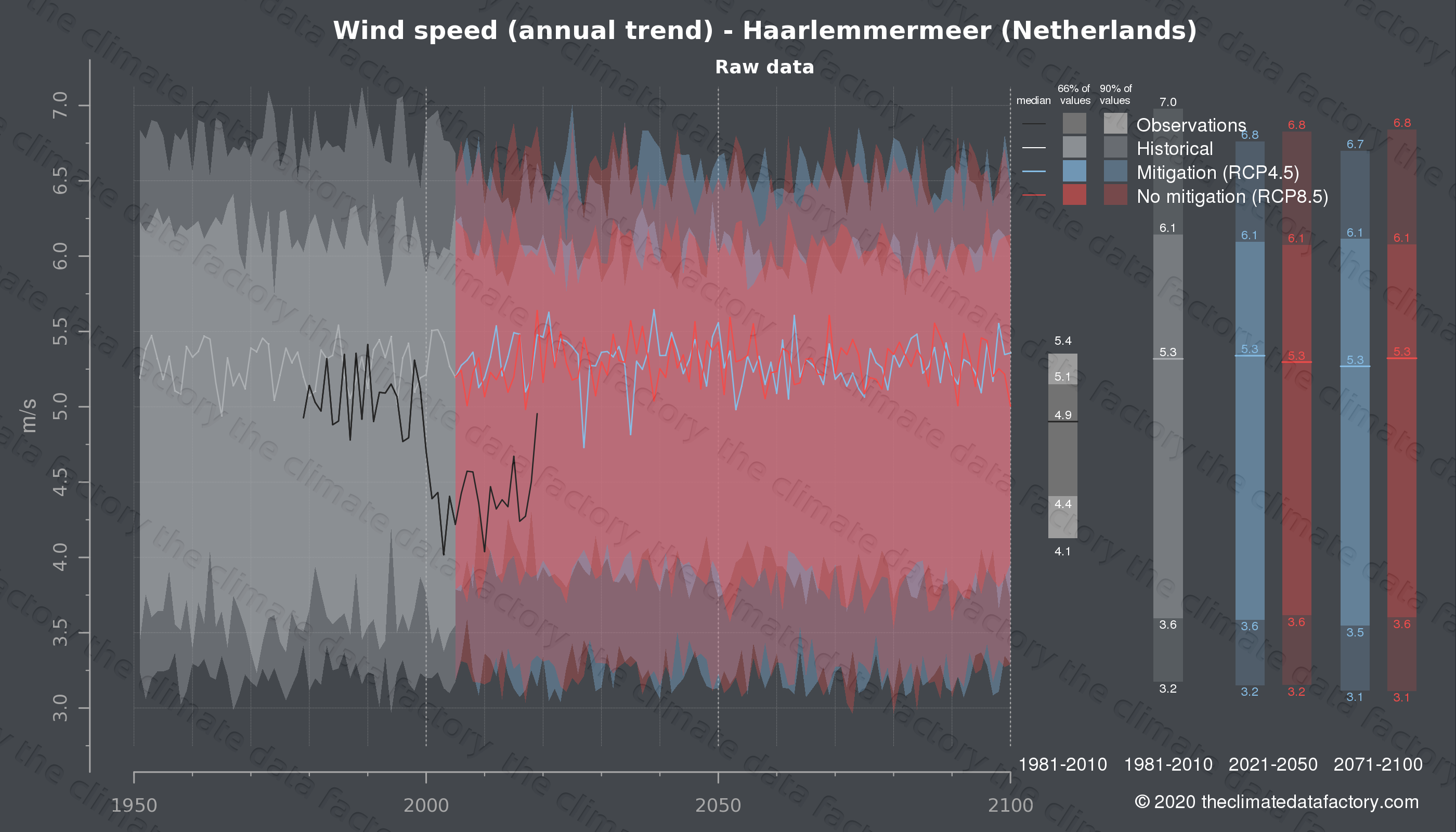 Graphic of projected wind speed for Haarlemmermeer (Netherlands) under two climate change mitigation policy scenarios (RCP4.5, RCP8.5). Represented climate data are raw data from IPCC models. https://theclimatedatafactory.com