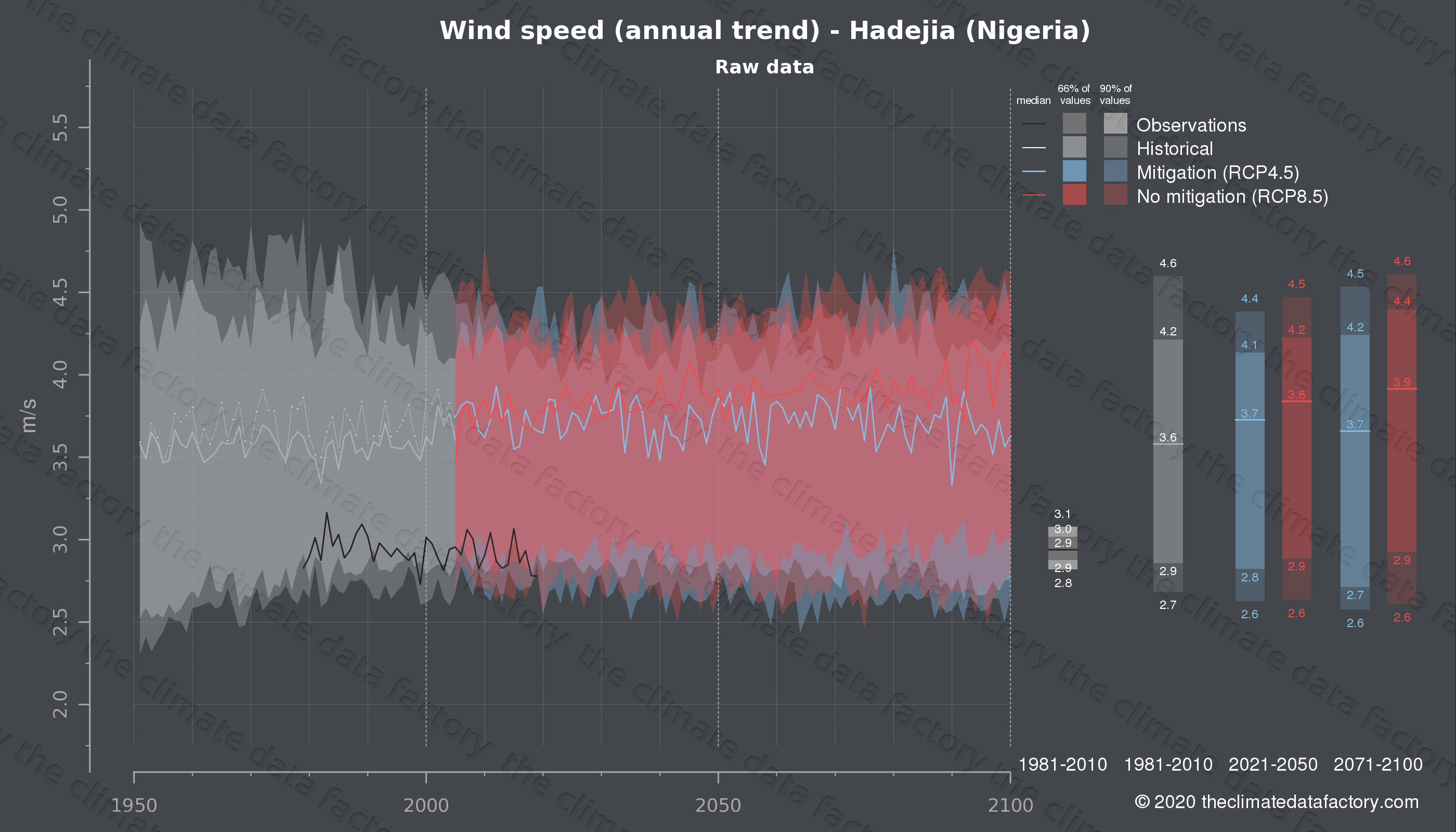 Graphic of projected wind speed for Hadejia (Nigeria) under two climate change mitigation policy scenarios (RCP4.5, RCP8.5). Represented climate data are raw data from IPCC models. https://theclimatedatafactory.com