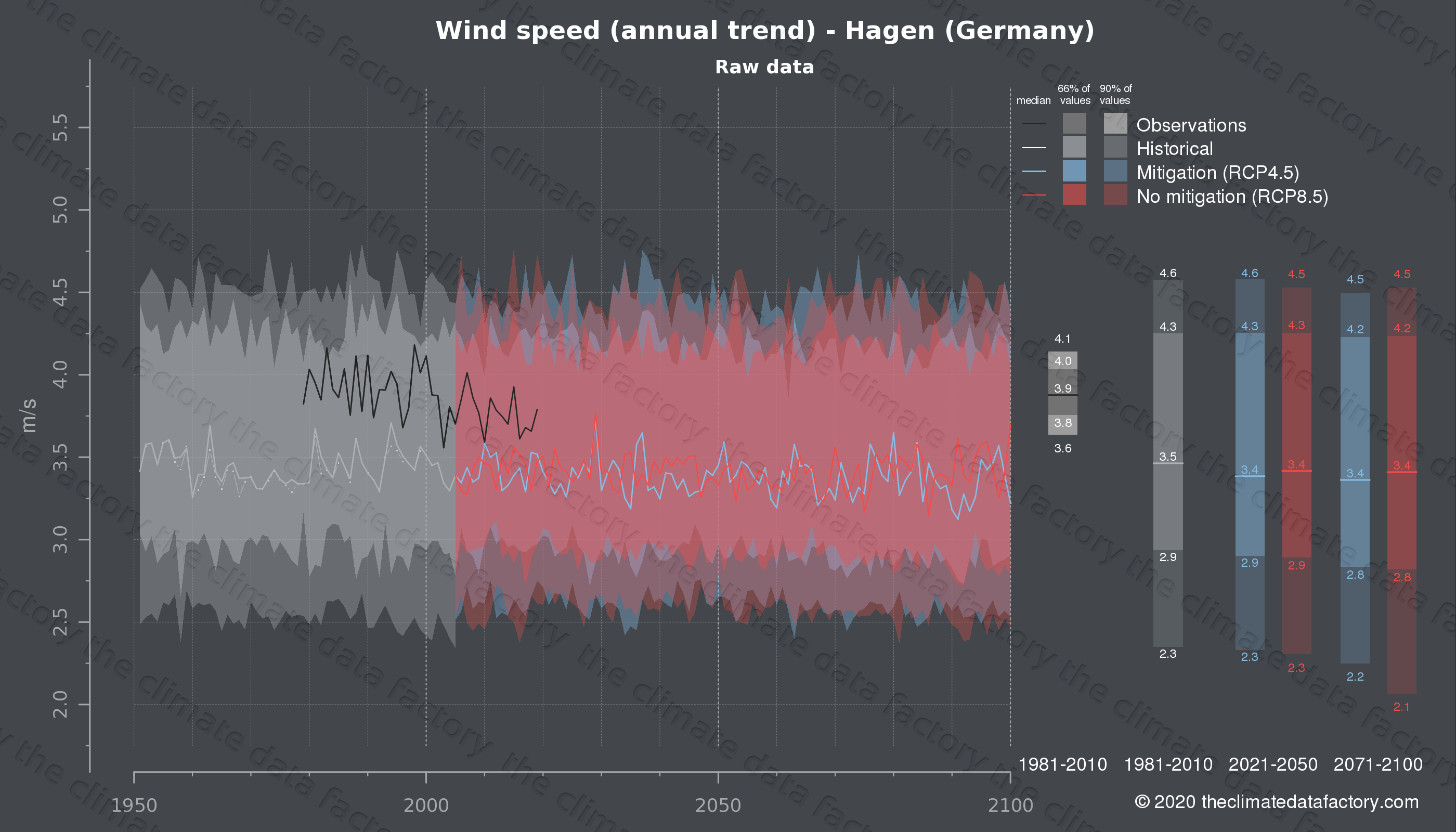 Graphic of projected wind speed for Hagen (Germany) under two climate change mitigation policy scenarios (RCP4.5, RCP8.5). Represented climate data are raw data from IPCC models. https://theclimatedatafactory.com