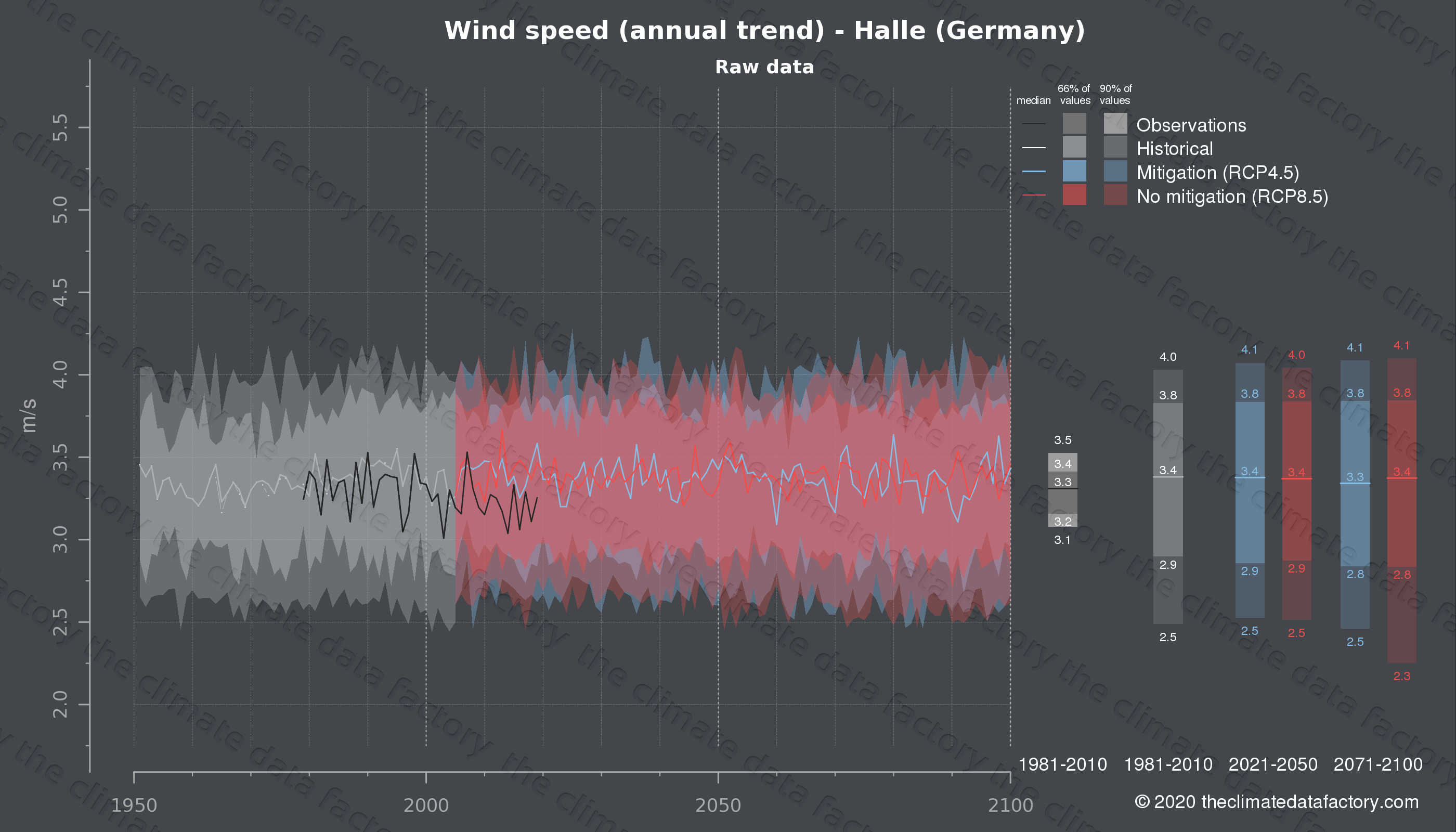 Graphic of projected wind speed for Halle (Germany) under two climate change mitigation policy scenarios (RCP4.5, RCP8.5). Represented climate data are raw data from IPCC models. https://theclimatedatafactory.com