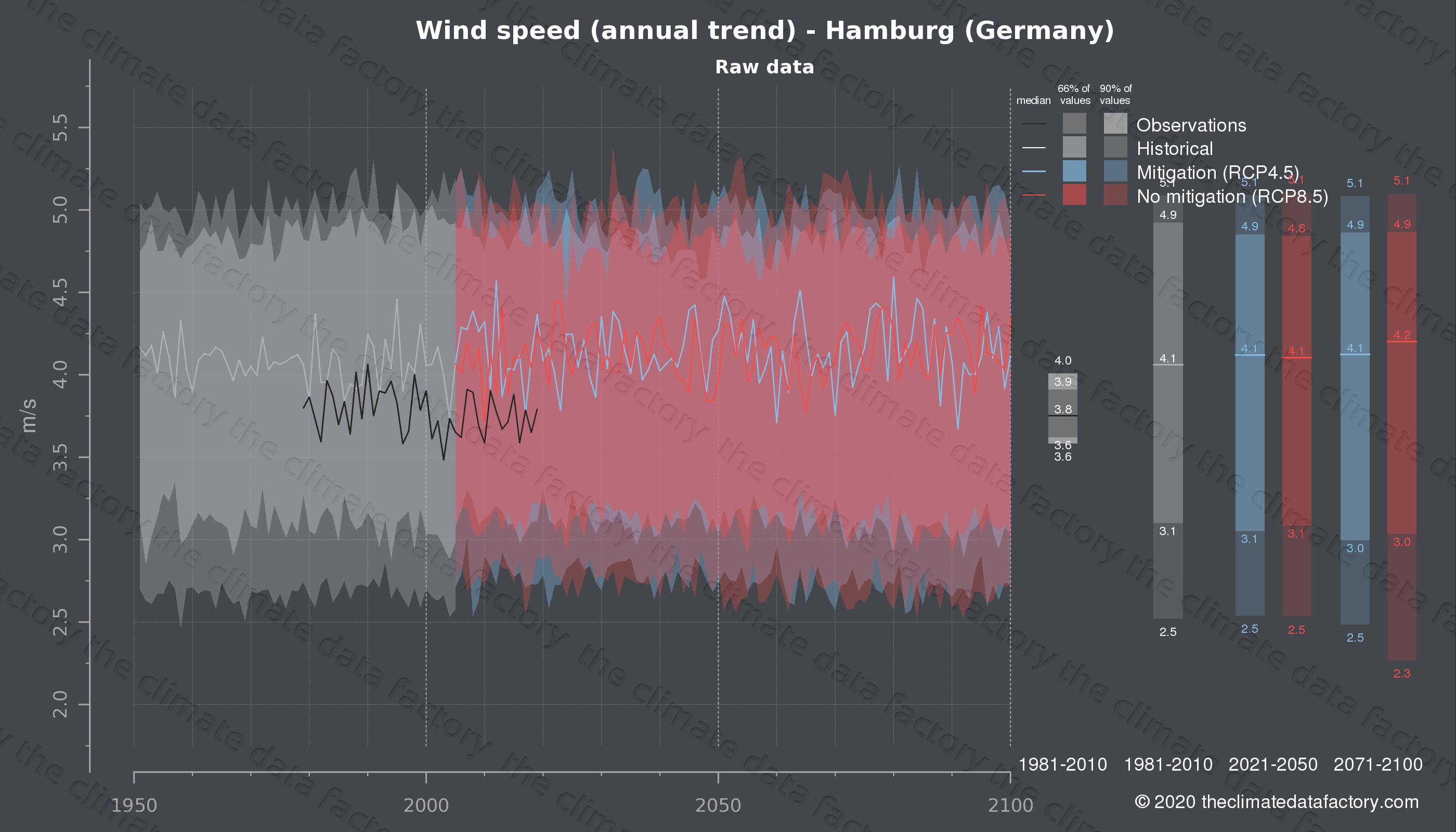 Graphic of projected wind speed for Hamburg (Germany) under two climate change mitigation policy scenarios (RCP4.5, RCP8.5). Represented climate data are raw data from IPCC models. https://theclimatedatafactory.com