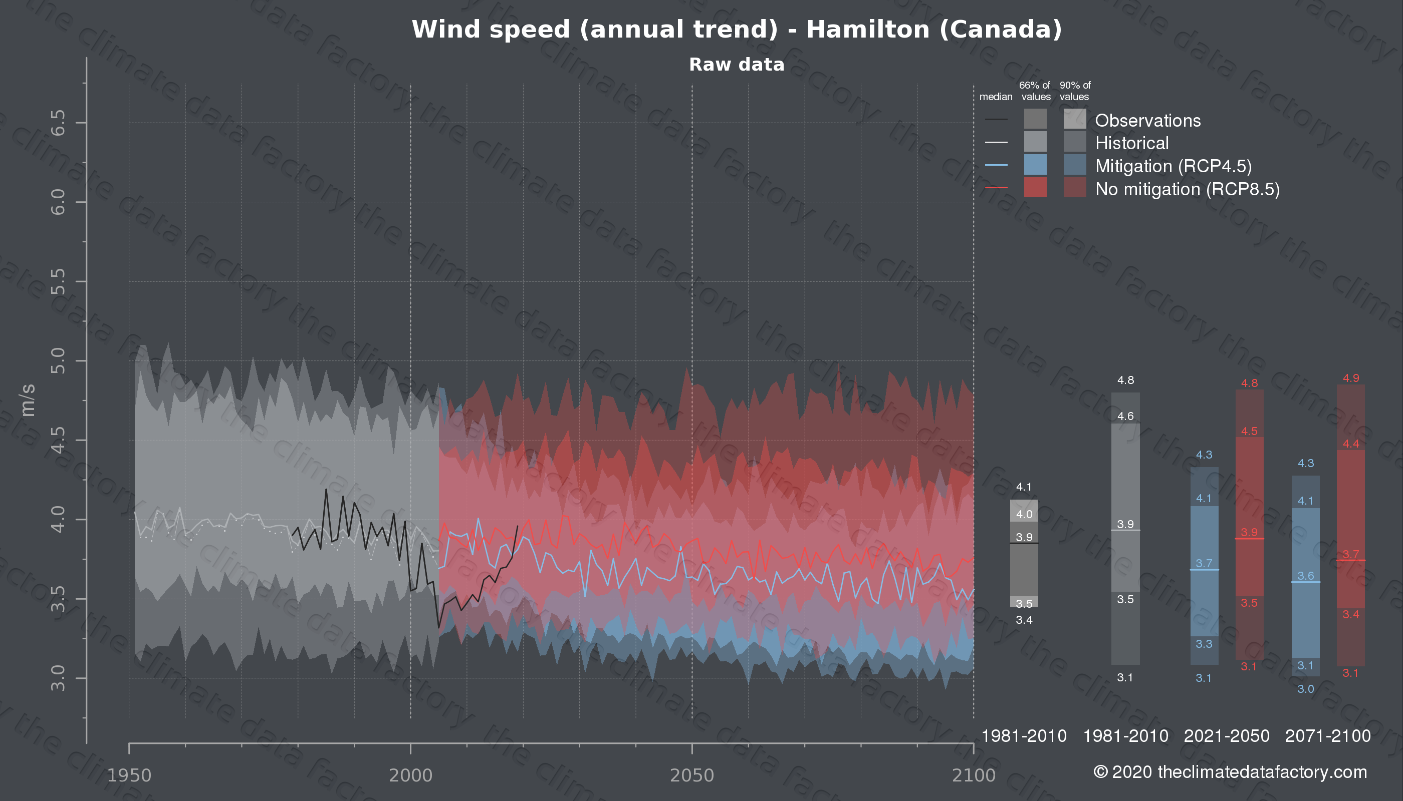 Graphic of projected wind speed for Hamilton (Canada) under two climate change mitigation policy scenarios (RCP4.5, RCP8.5). Represented climate data are raw data from IPCC models. https://theclimatedatafactory.com