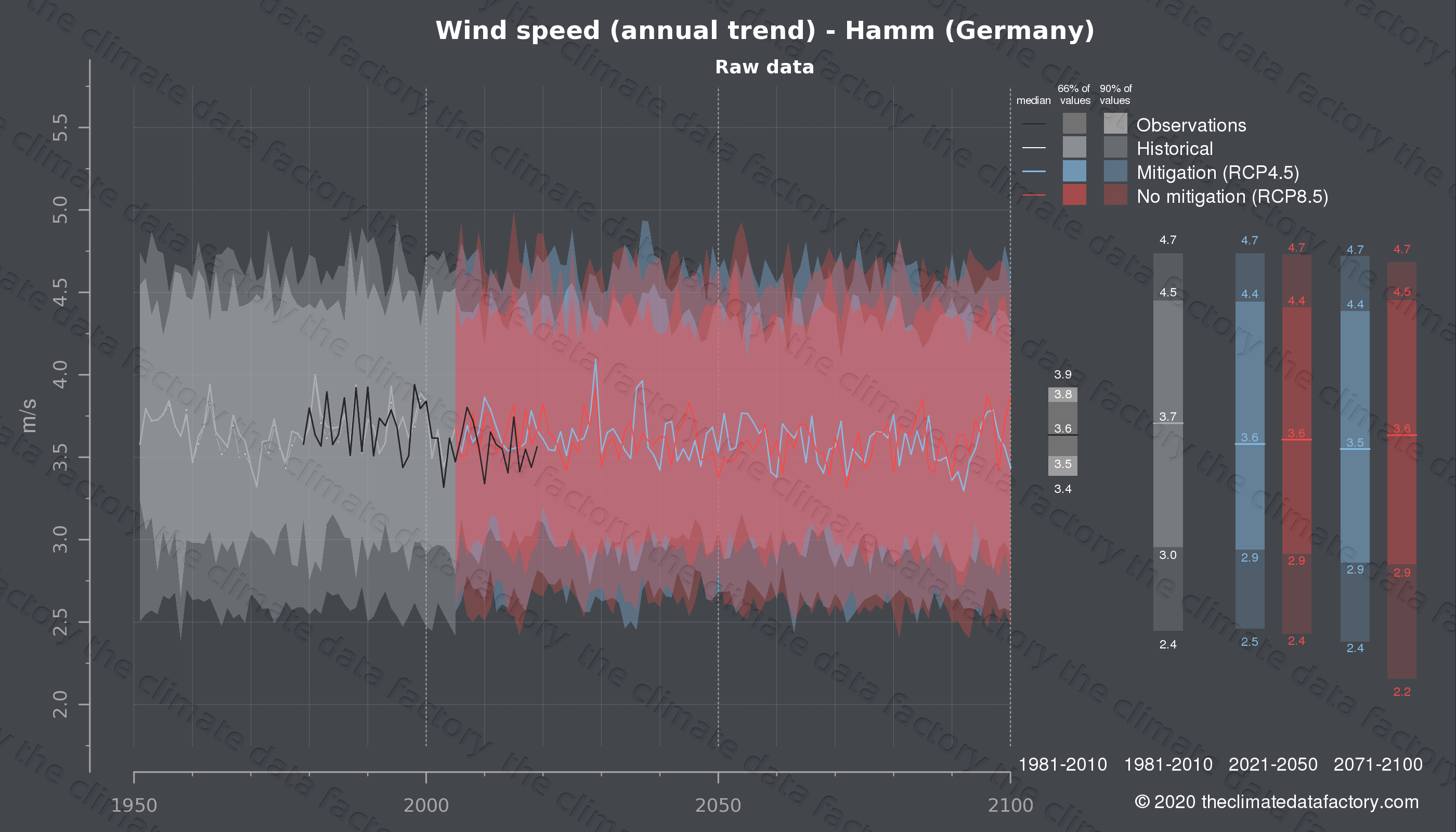 Graphic of projected wind speed for Hamm (Germany) under two climate change mitigation policy scenarios (RCP4.5, RCP8.5). Represented climate data are raw data from IPCC models. https://theclimatedatafactory.com