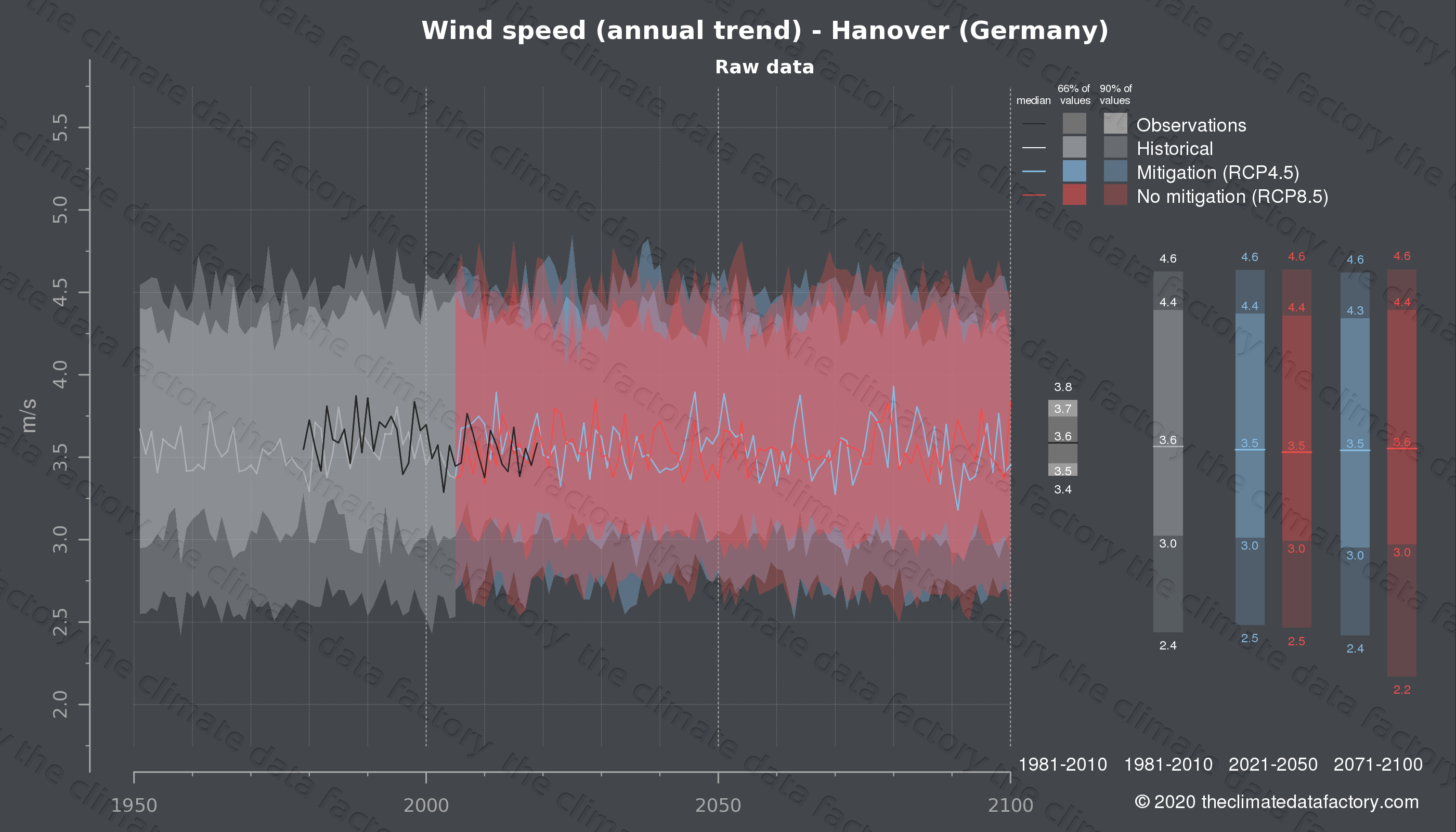 Graphic of projected wind speed for Hanover (Germany) under two climate change mitigation policy scenarios (RCP4.5, RCP8.5). Represented climate data are raw data from IPCC models. https://theclimatedatafactory.com