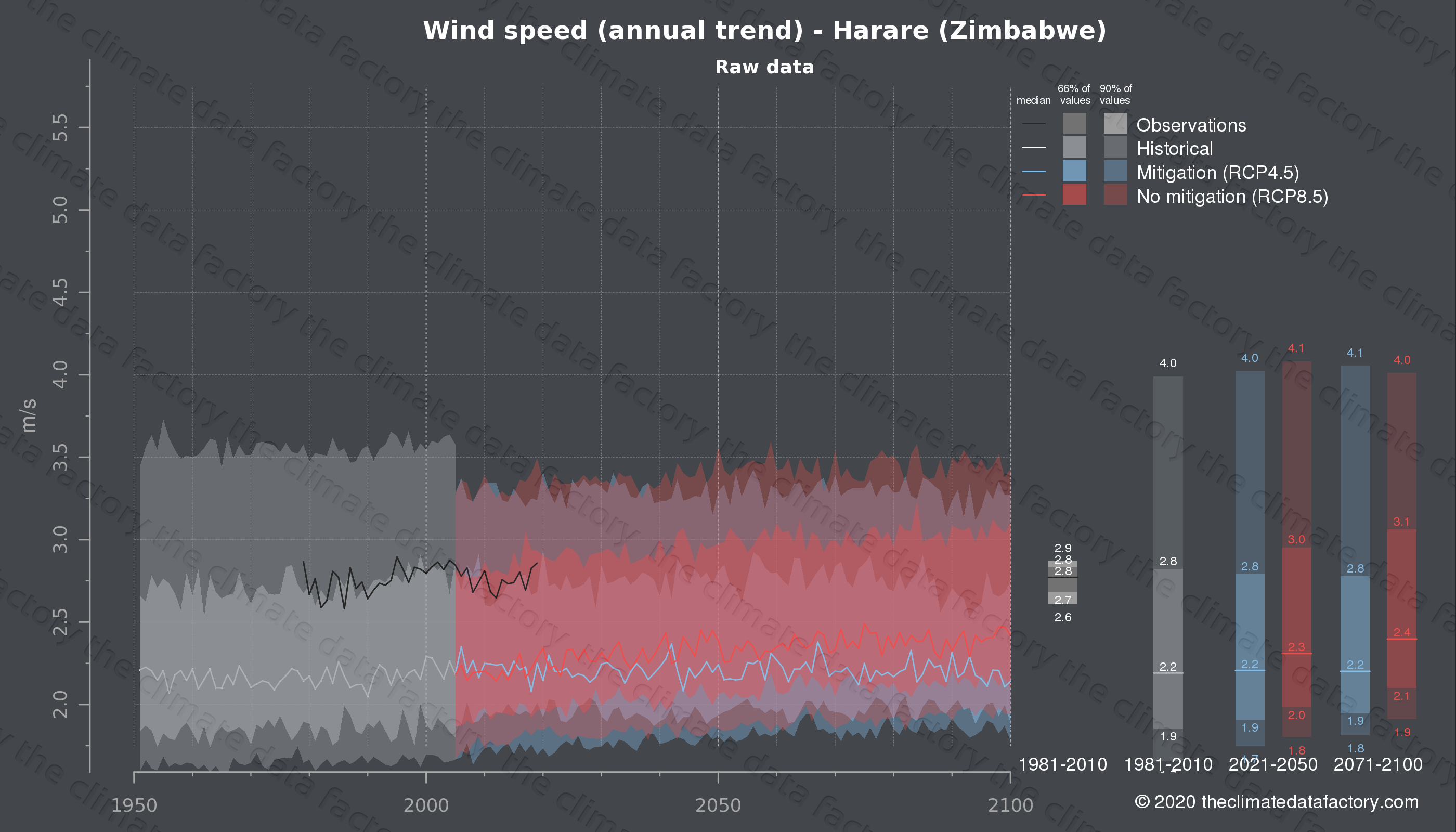 Graphic of projected wind speed for Harare (Zimbabwe) under two climate change mitigation policy scenarios (RCP4.5, RCP8.5). Represented climate data are raw data from IPCC models. https://theclimatedatafactory.com