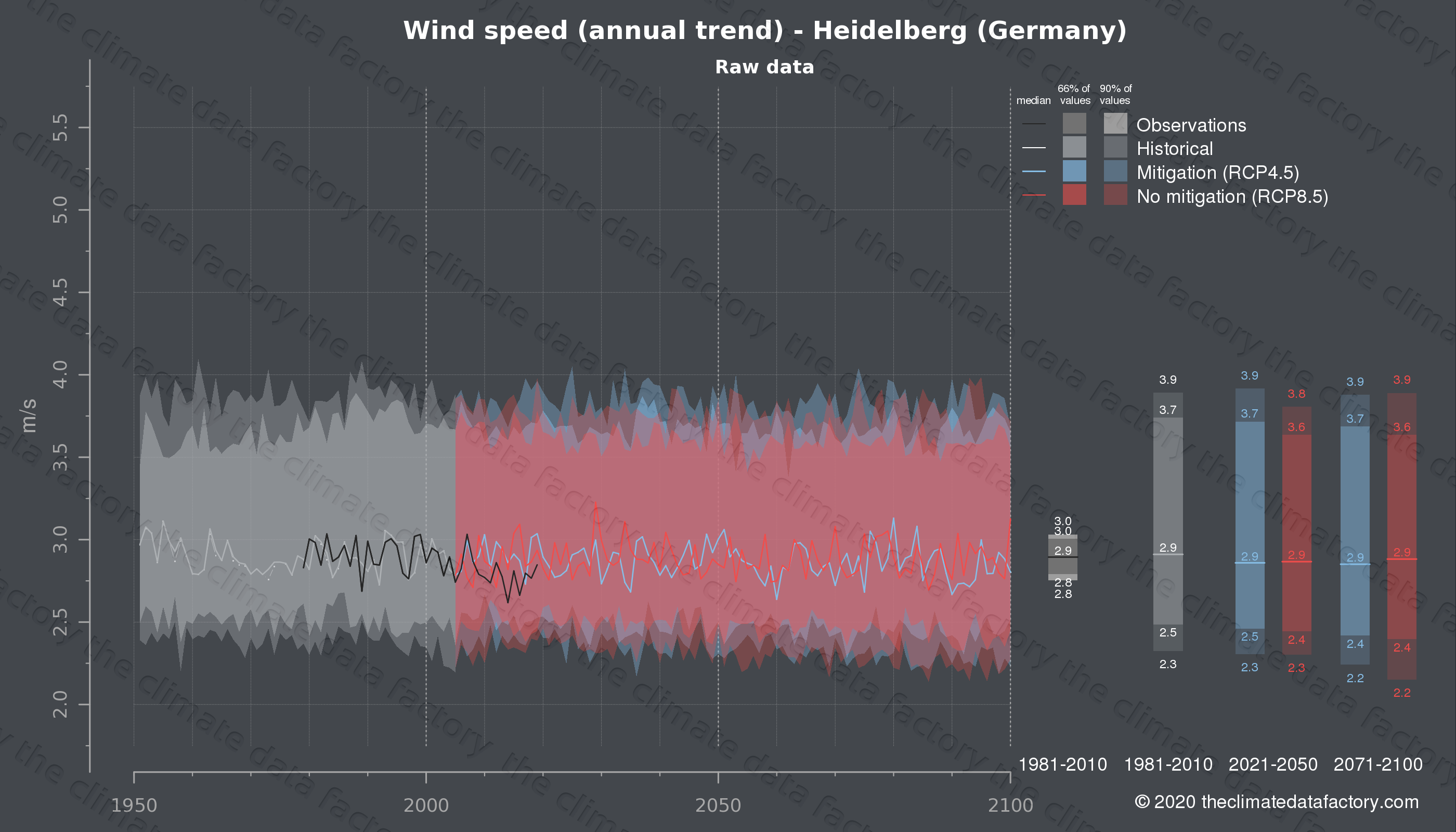 Graphic of projected wind speed for Heidelberg (Germany) under two climate change mitigation policy scenarios (RCP4.5, RCP8.5). Represented climate data are raw data from IPCC models. https://theclimatedatafactory.com