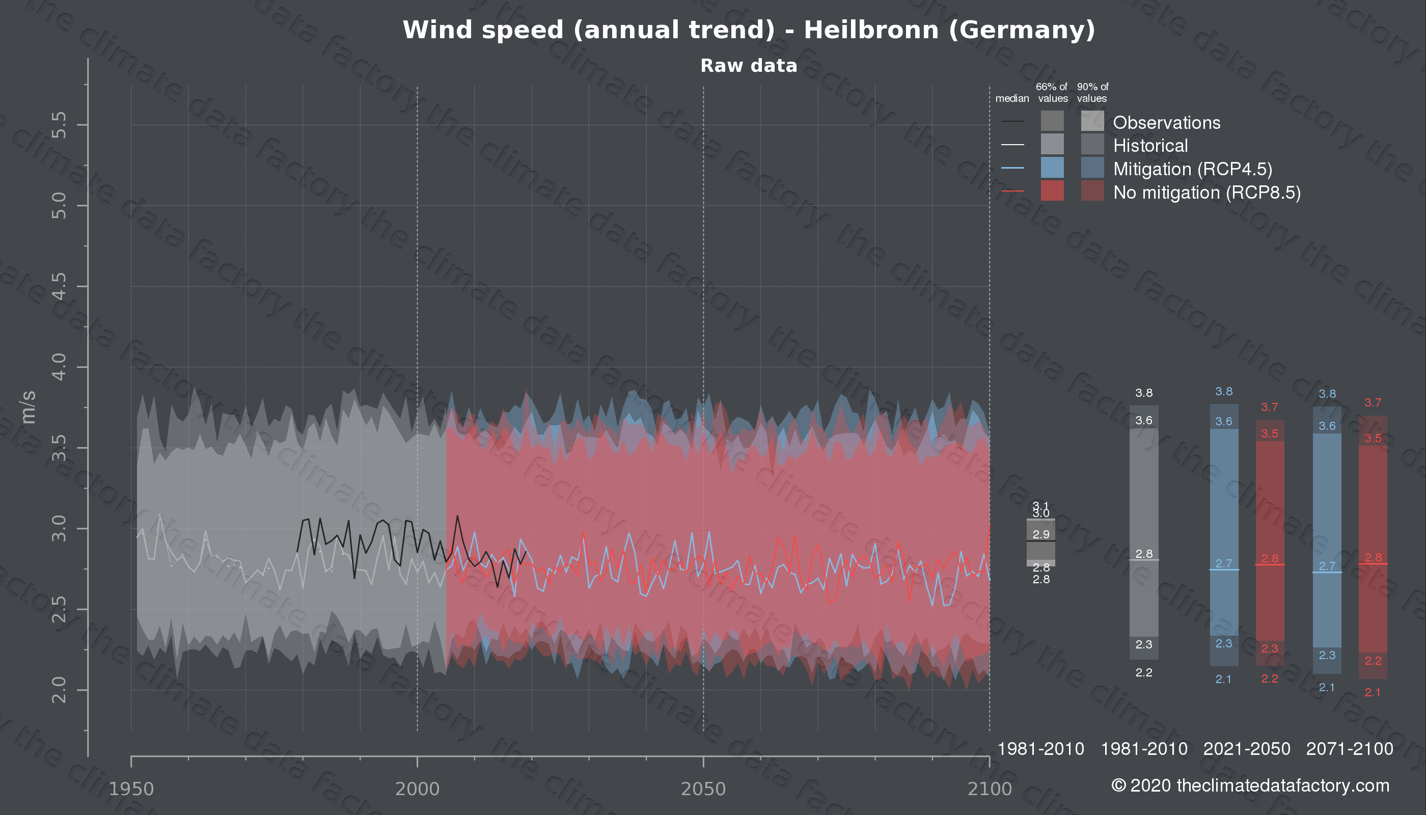 Graphic of projected wind speed for Heilbronn (Germany) under two climate change mitigation policy scenarios (RCP4.5, RCP8.5). Represented climate data are raw data from IPCC models. https://theclimatedatafactory.com