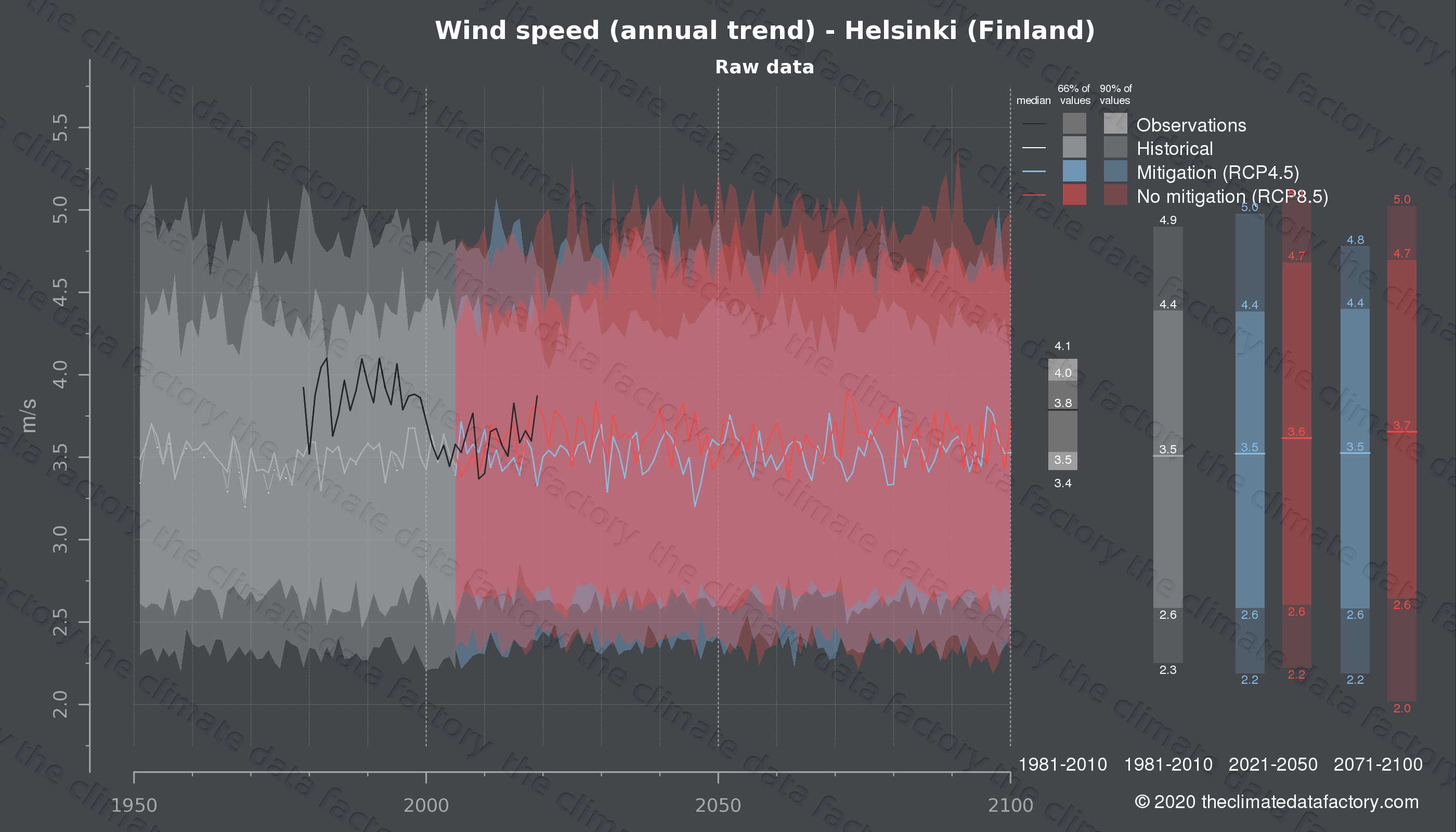 Graphic of projected wind speed for Helsinki (Finland) under two climate change mitigation policy scenarios (RCP4.5, RCP8.5). Represented climate data are raw data from IPCC models. https://theclimatedatafactory.com