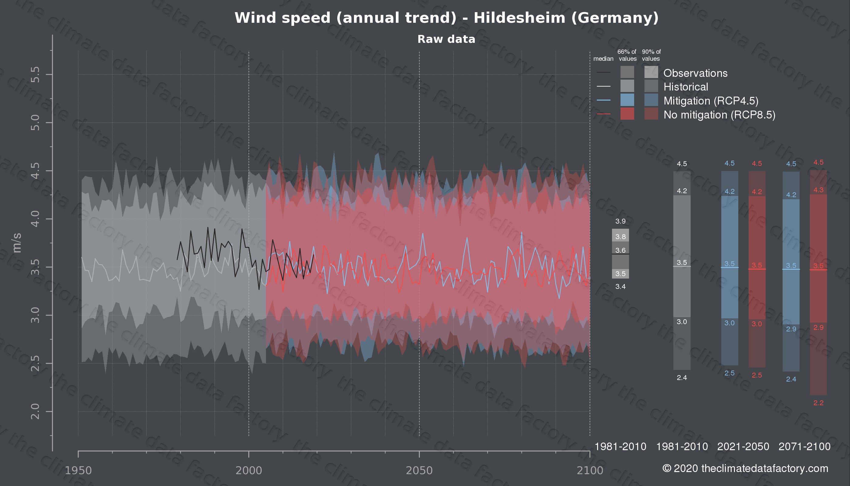 Graphic of projected wind speed for Hildesheim (Germany) under two climate change mitigation policy scenarios (RCP4.5, RCP8.5). Represented climate data are raw data from IPCC models. https://theclimatedatafactory.com