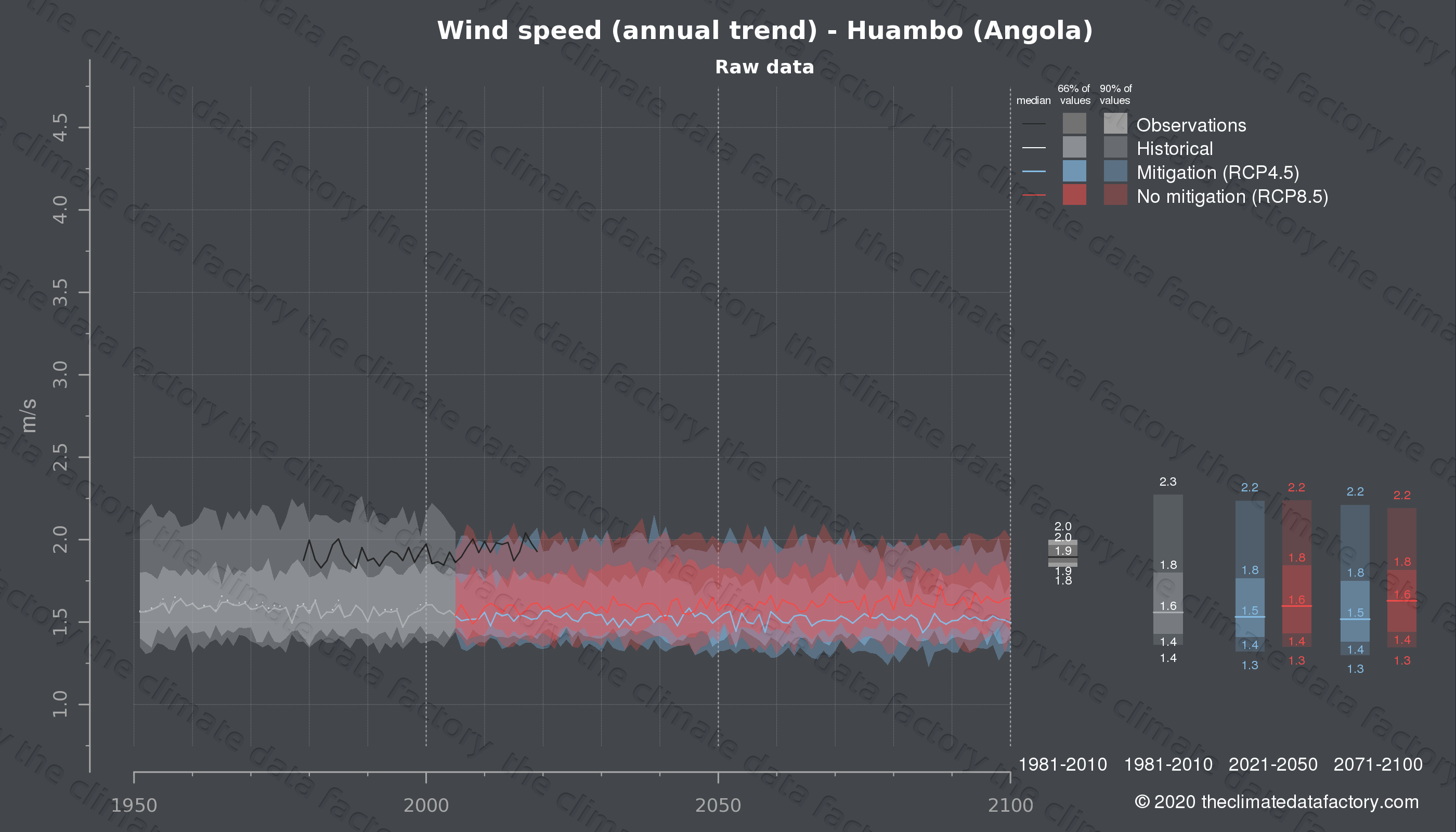 Graphic of projected wind speed for Huambo (Angola) under two climate change mitigation policy scenarios (RCP4.5, RCP8.5). Represented climate data are raw data from IPCC models. https://theclimatedatafactory.com
