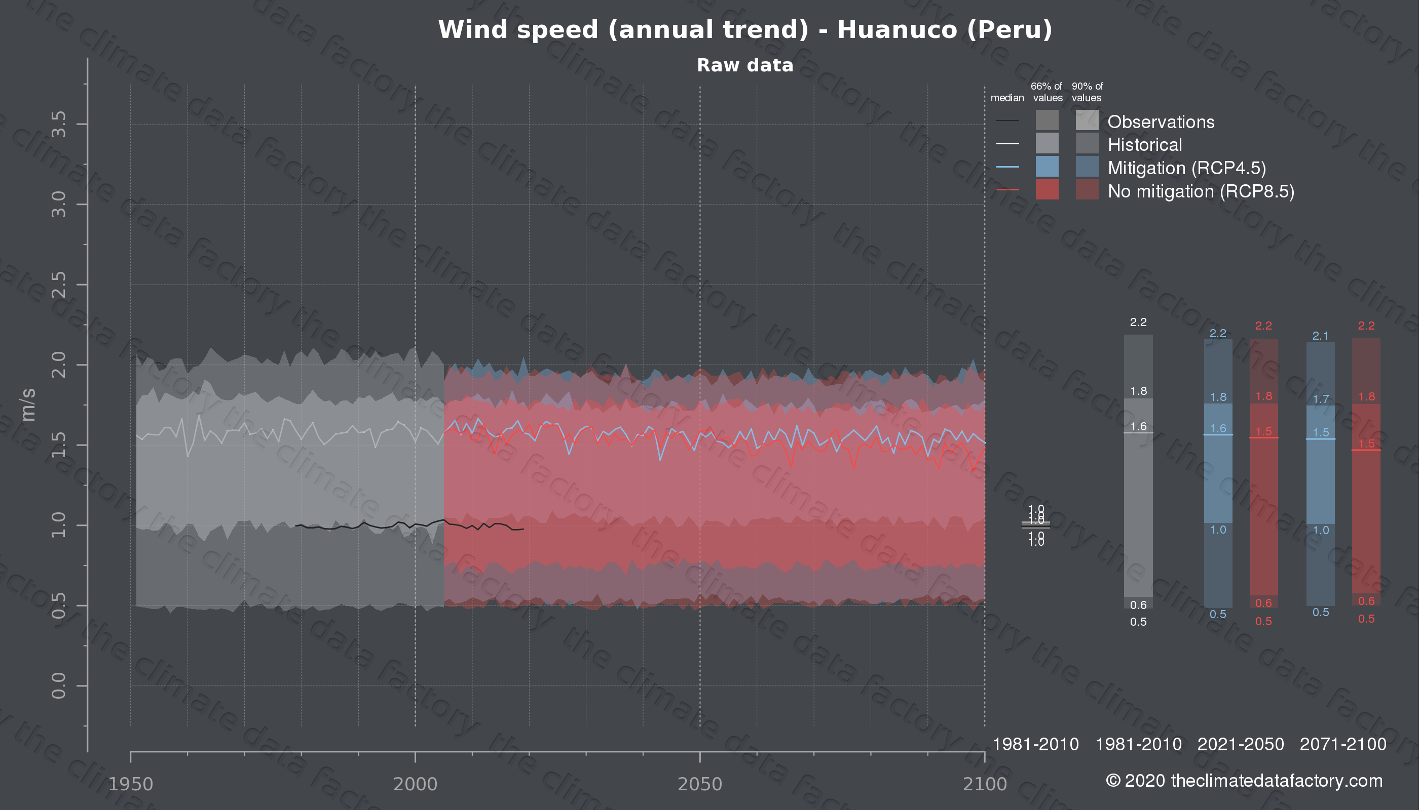 Graphic of projected wind speed for Huanuco (Peru) under two climate change mitigation policy scenarios (RCP4.5, RCP8.5). Represented climate data are raw data from IPCC models. https://theclimatedatafactory.com