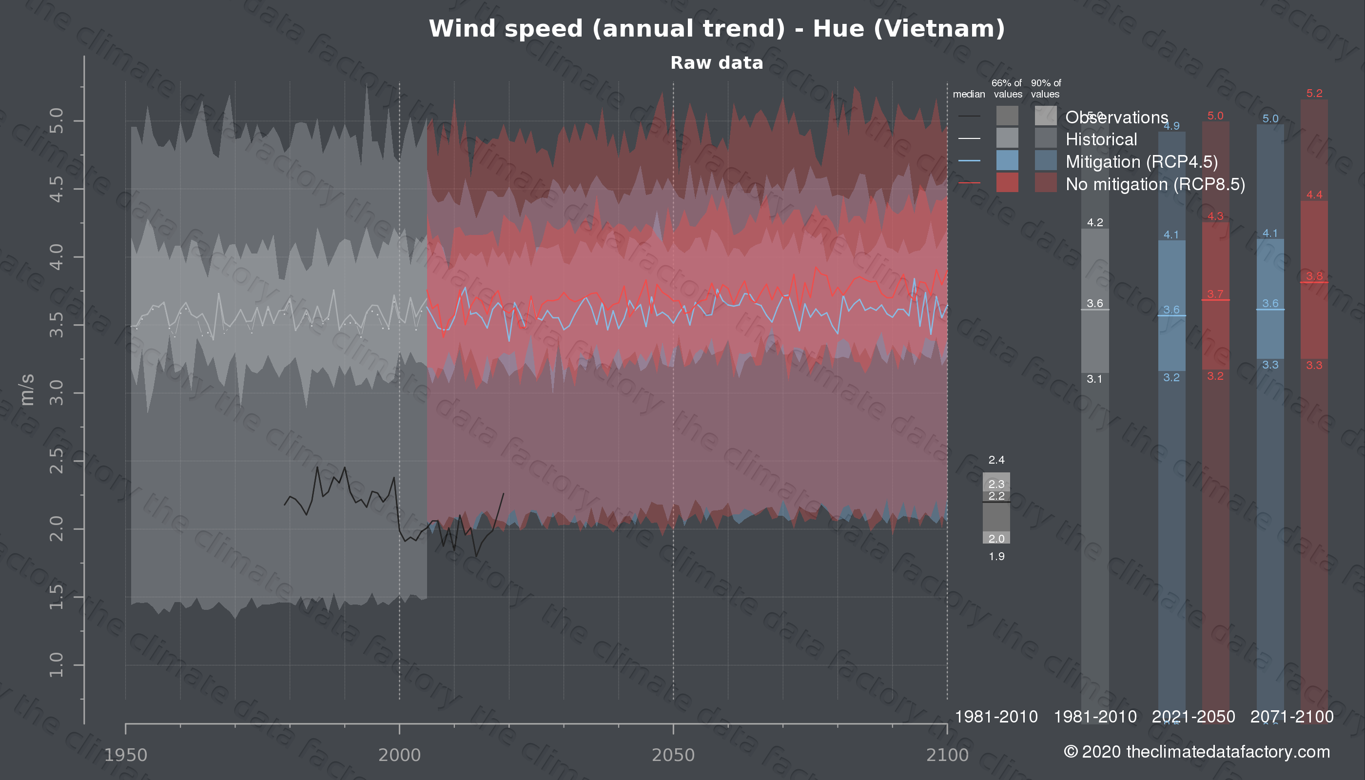 Graphic of projected wind speed for Hue (Vietnam) under two climate change mitigation policy scenarios (RCP4.5, RCP8.5). Represented climate data are raw data from IPCC models. https://theclimatedatafactory.com