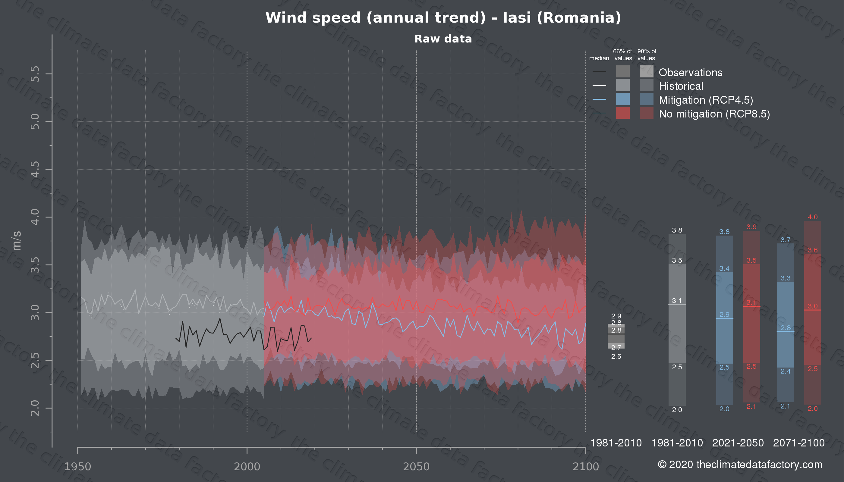 Graphic of projected wind speed for Iasi (Romania) under two climate change mitigation policy scenarios (RCP4.5, RCP8.5). Represented climate data are raw data from IPCC models. https://theclimatedatafactory.com