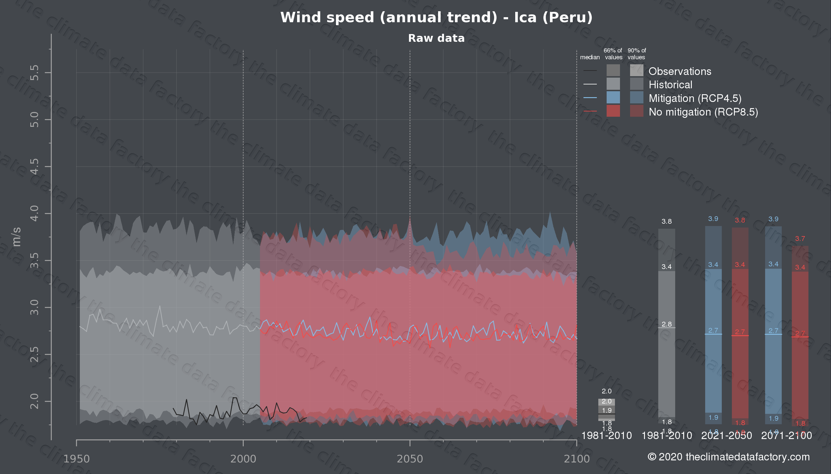 Graphic of projected wind speed for Ica (Peru) under two climate change mitigation policy scenarios (RCP4.5, RCP8.5). Represented climate data are raw data from IPCC models. https://theclimatedatafactory.com