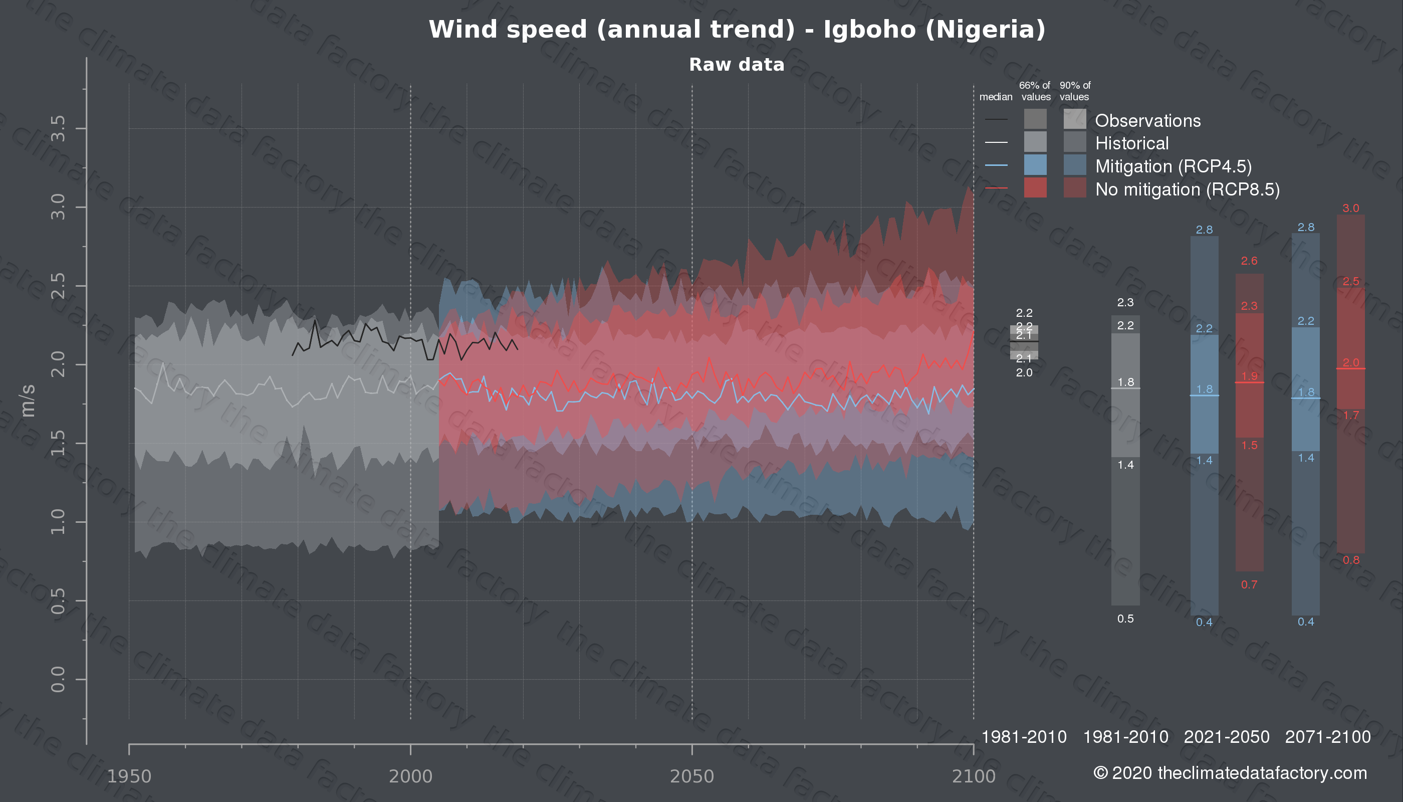 Graphic of projected wind speed for Igboho (Nigeria) under two climate change mitigation policy scenarios (RCP4.5, RCP8.5). Represented climate data are raw data from IPCC models. https://theclimatedatafactory.com
