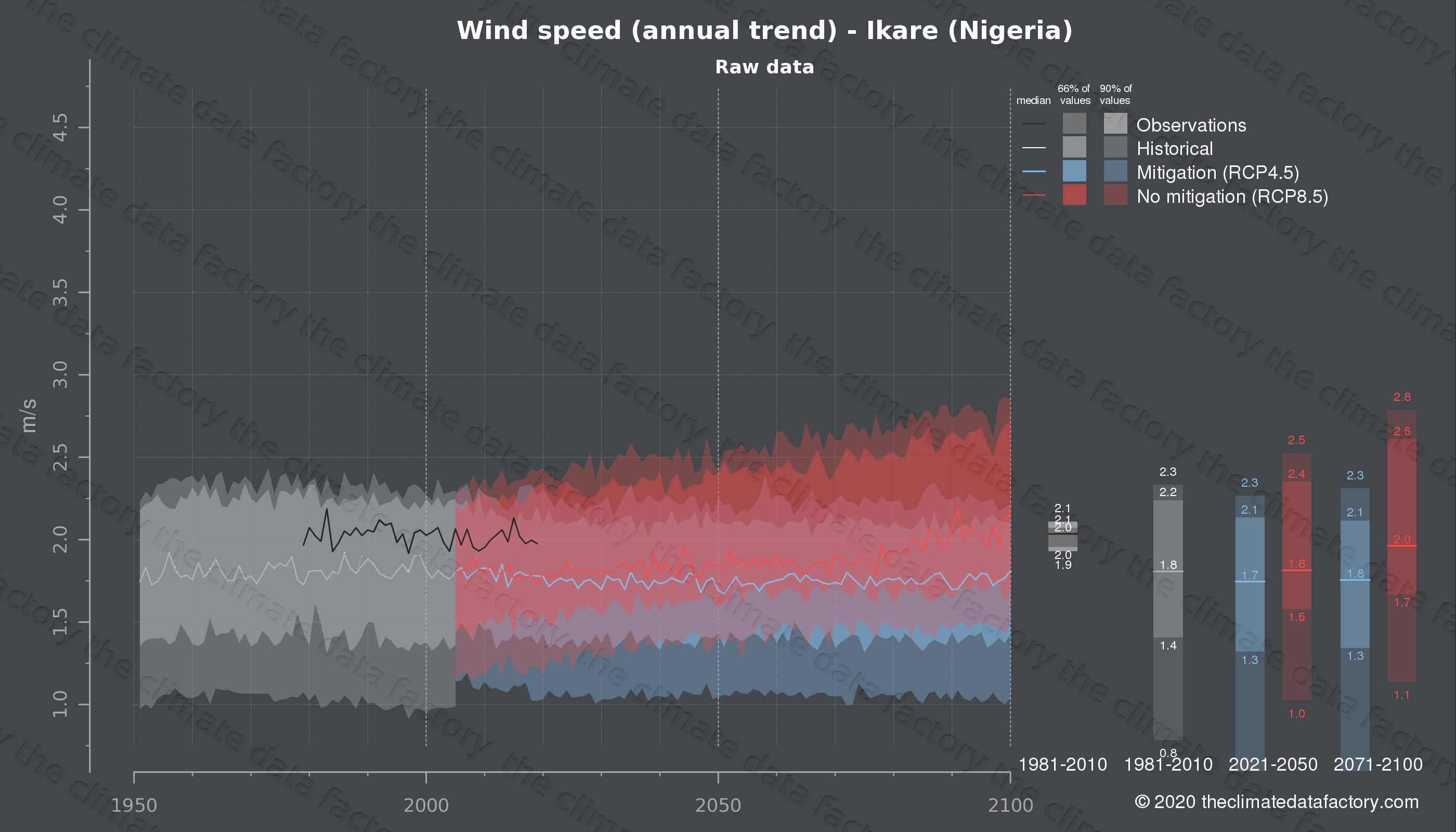 Graphic of projected wind speed for Ikare (Nigeria) under two climate change mitigation policy scenarios (RCP4.5, RCP8.5). Represented climate data are raw data from IPCC models. https://theclimatedatafactory.com