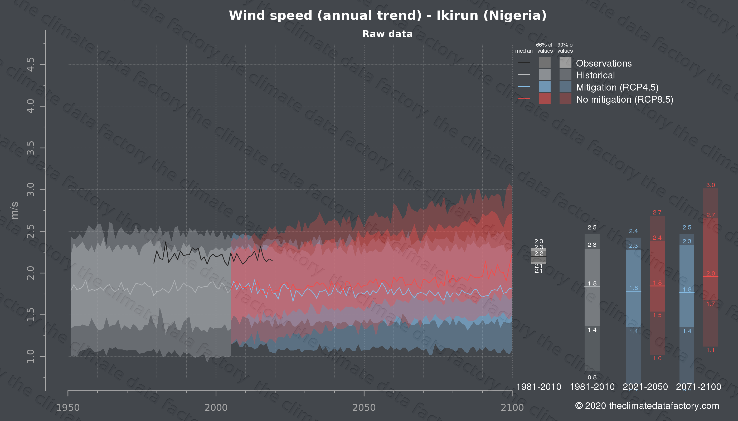 Graphic of projected wind speed for Ikirun (Nigeria) under two climate change mitigation policy scenarios (RCP4.5, RCP8.5). Represented climate data are raw data from IPCC models. https://theclimatedatafactory.com