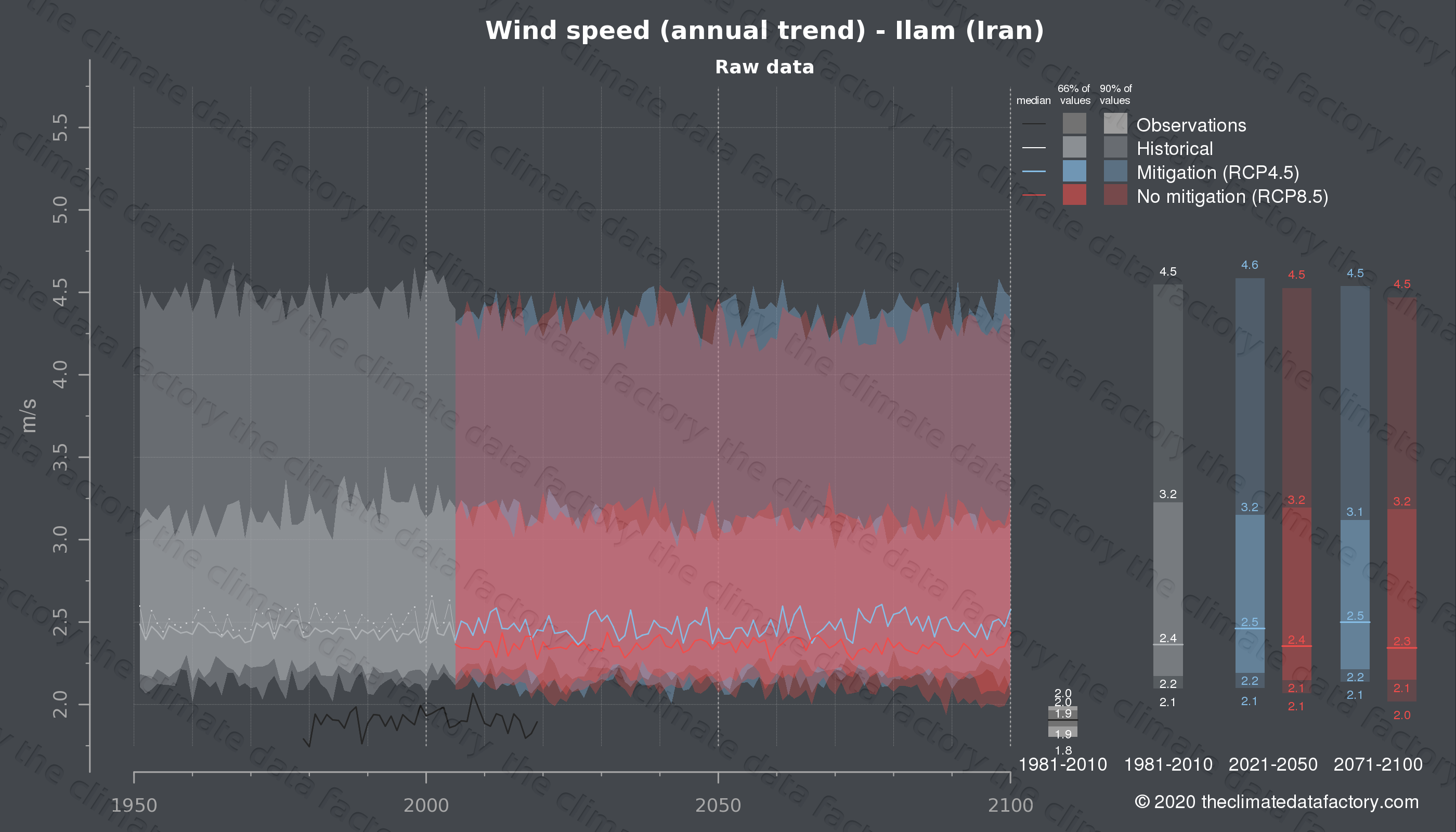Graphic of projected wind speed for Ilam (Iran) under two climate change mitigation policy scenarios (RCP4.5, RCP8.5). Represented climate data are raw data from IPCC models. https://theclimatedatafactory.com