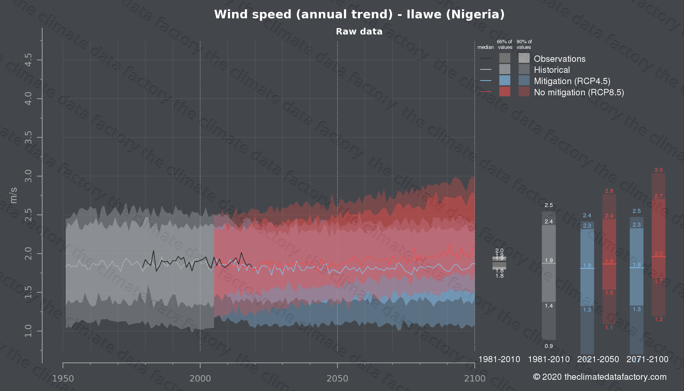 Graphic of projected wind speed for Ilawe (Nigeria) under two climate change mitigation policy scenarios (RCP4.5, RCP8.5). Represented climate data are raw data from IPCC models. https://theclimatedatafactory.com