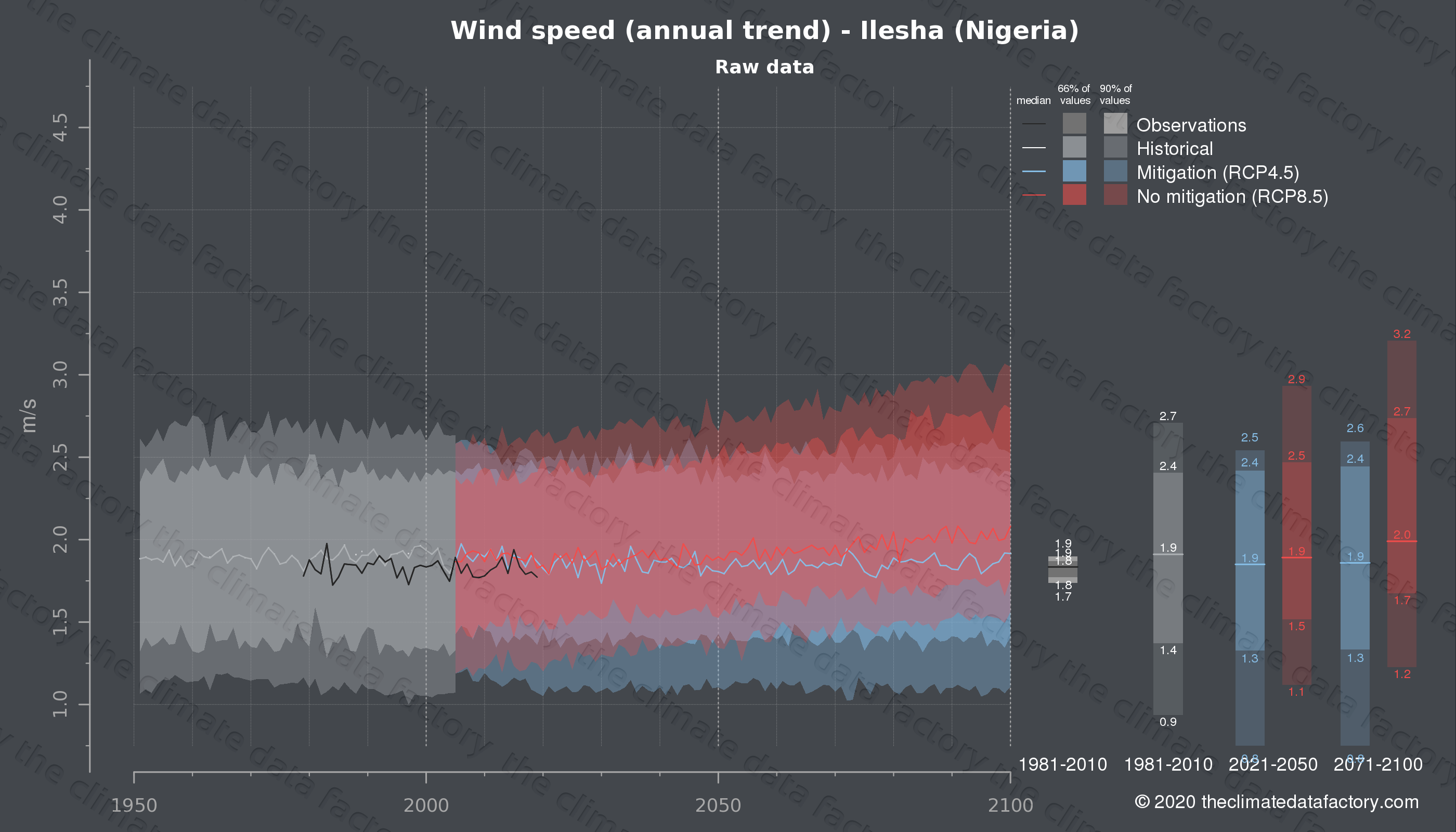 Graphic of projected wind speed for Ilesha (Nigeria) under two climate change mitigation policy scenarios (RCP4.5, RCP8.5). Represented climate data are raw data from IPCC models. https://theclimatedatafactory.com