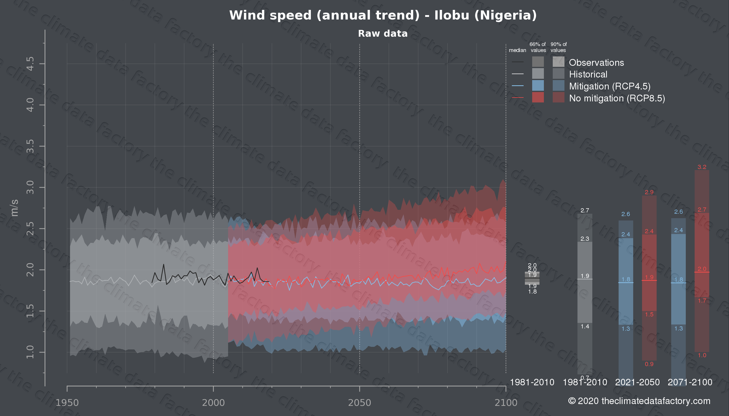 Graphic of projected wind speed for Ilobu (Nigeria) under two climate change mitigation policy scenarios (RCP4.5, RCP8.5). Represented climate data are raw data from IPCC models. https://theclimatedatafactory.com