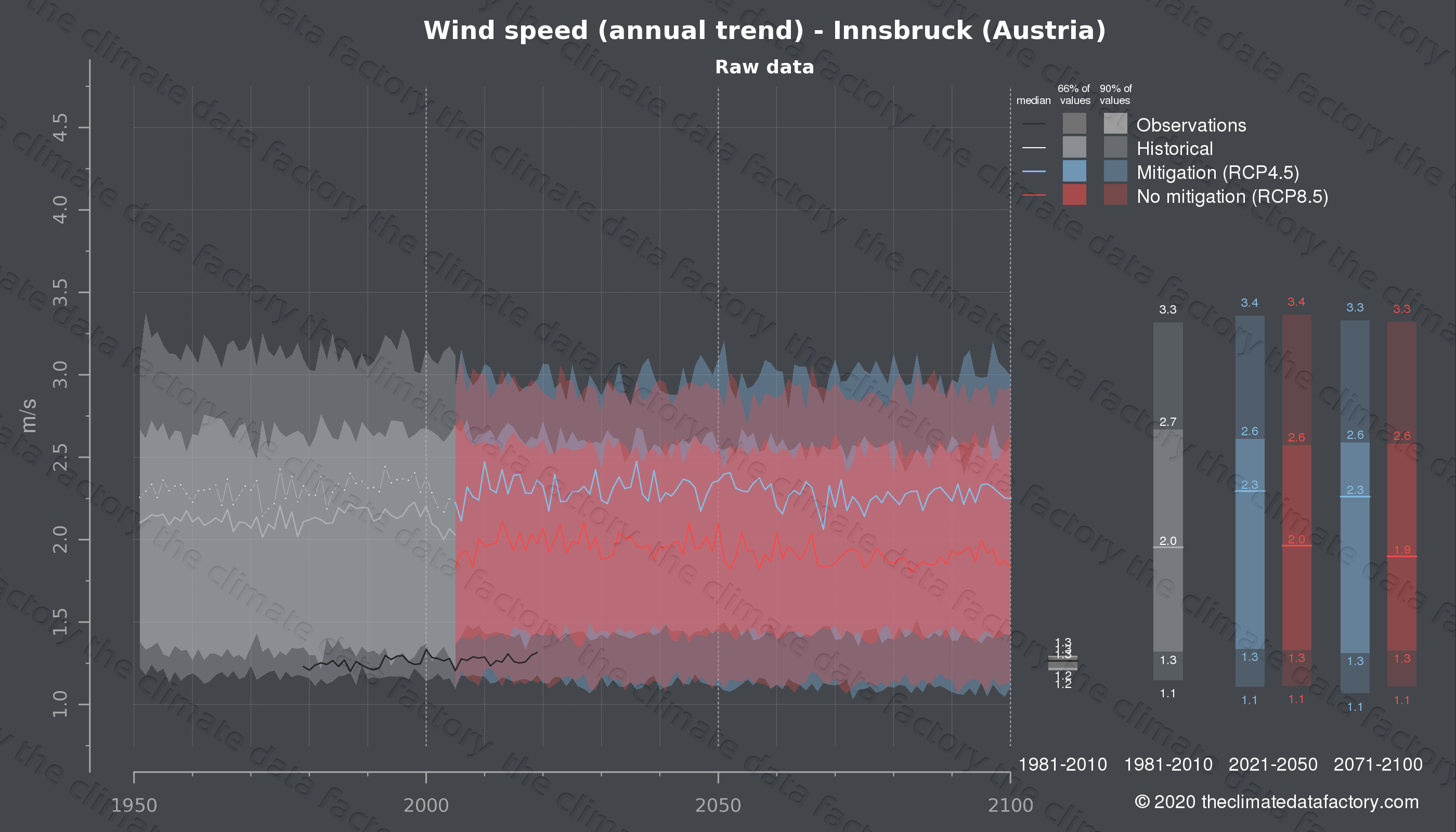 Graphic of projected wind speed for Innsbruck (Austria) under two climate change mitigation policy scenarios (RCP4.5, RCP8.5). Represented climate data are raw data from IPCC models. https://theclimatedatafactory.com