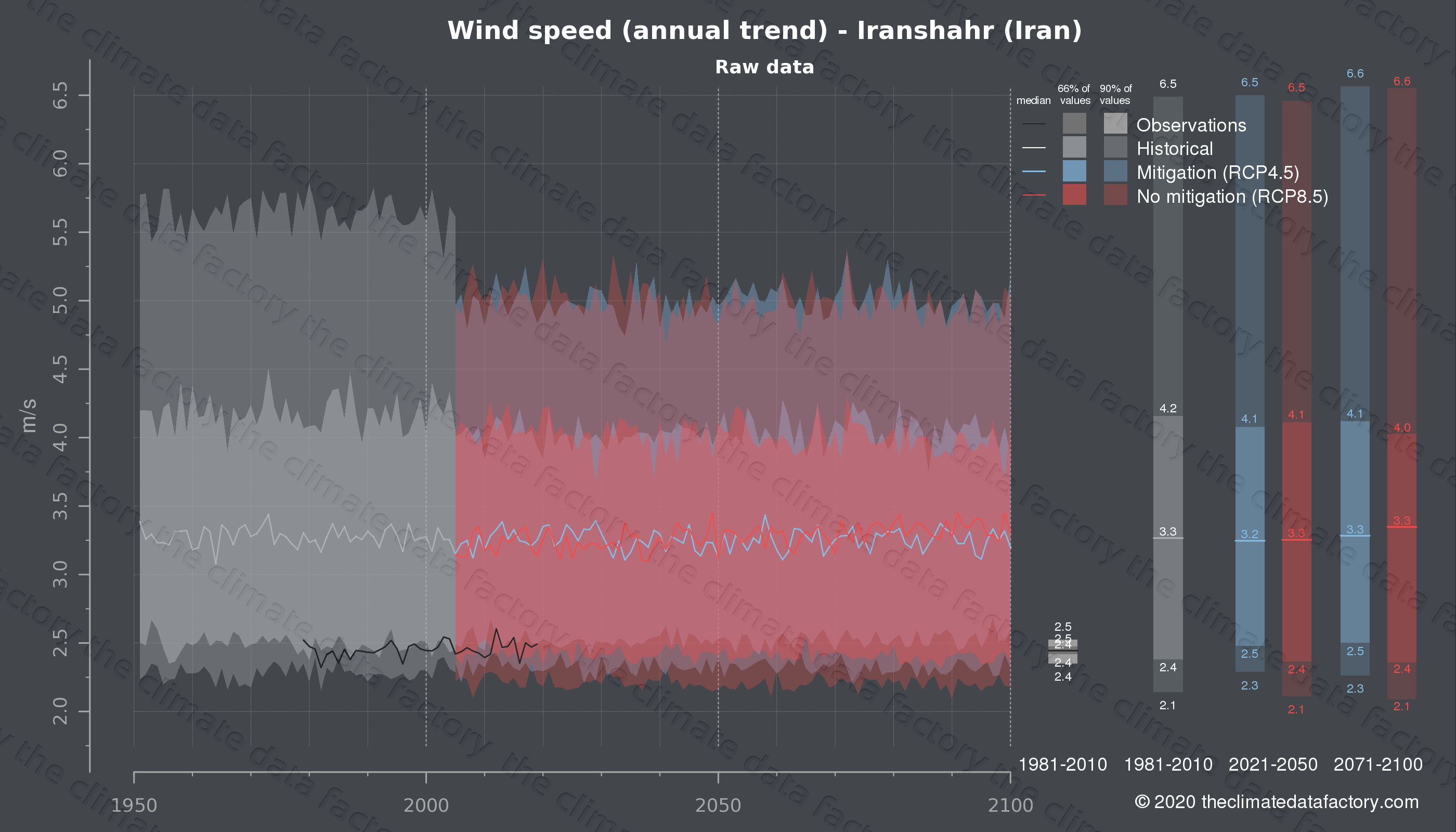 Graphic of projected wind speed for Iranshahr (Iran) under two climate change mitigation policy scenarios (RCP4.5, RCP8.5). Represented climate data are raw data from IPCC models. https://theclimatedatafactory.com
