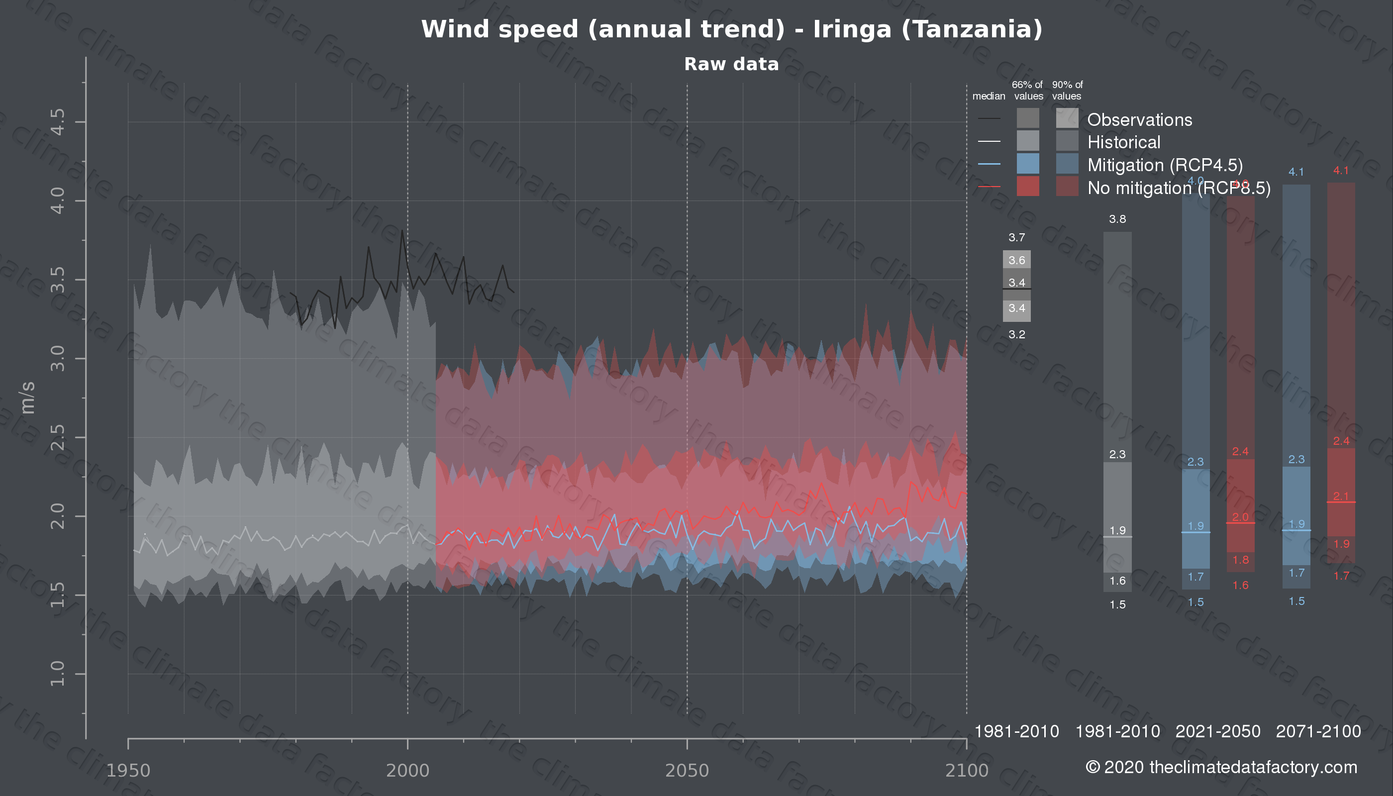 Graphic of projected wind speed for Iringa (Tanzania) under two climate change mitigation policy scenarios (RCP4.5, RCP8.5). Represented climate data are raw data from IPCC models. https://theclimatedatafactory.com