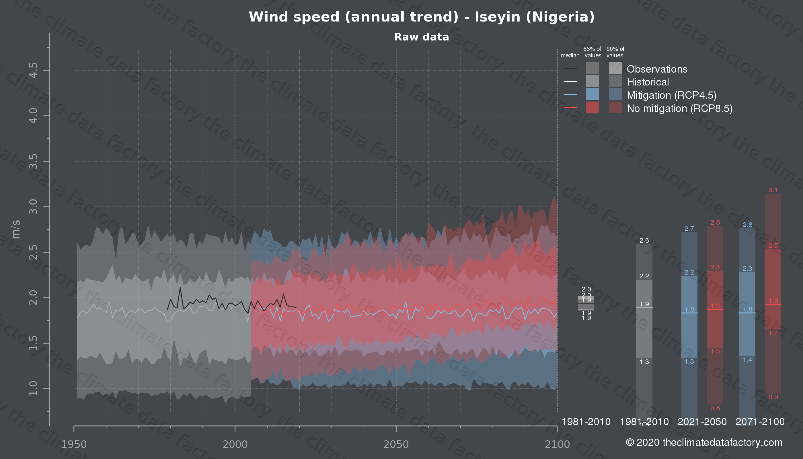Graphic of projected wind speed for Iseyin (Nigeria) under two climate change mitigation policy scenarios (RCP4.5, RCP8.5). Represented climate data are raw data from IPCC models. https://theclimatedatafactory.com