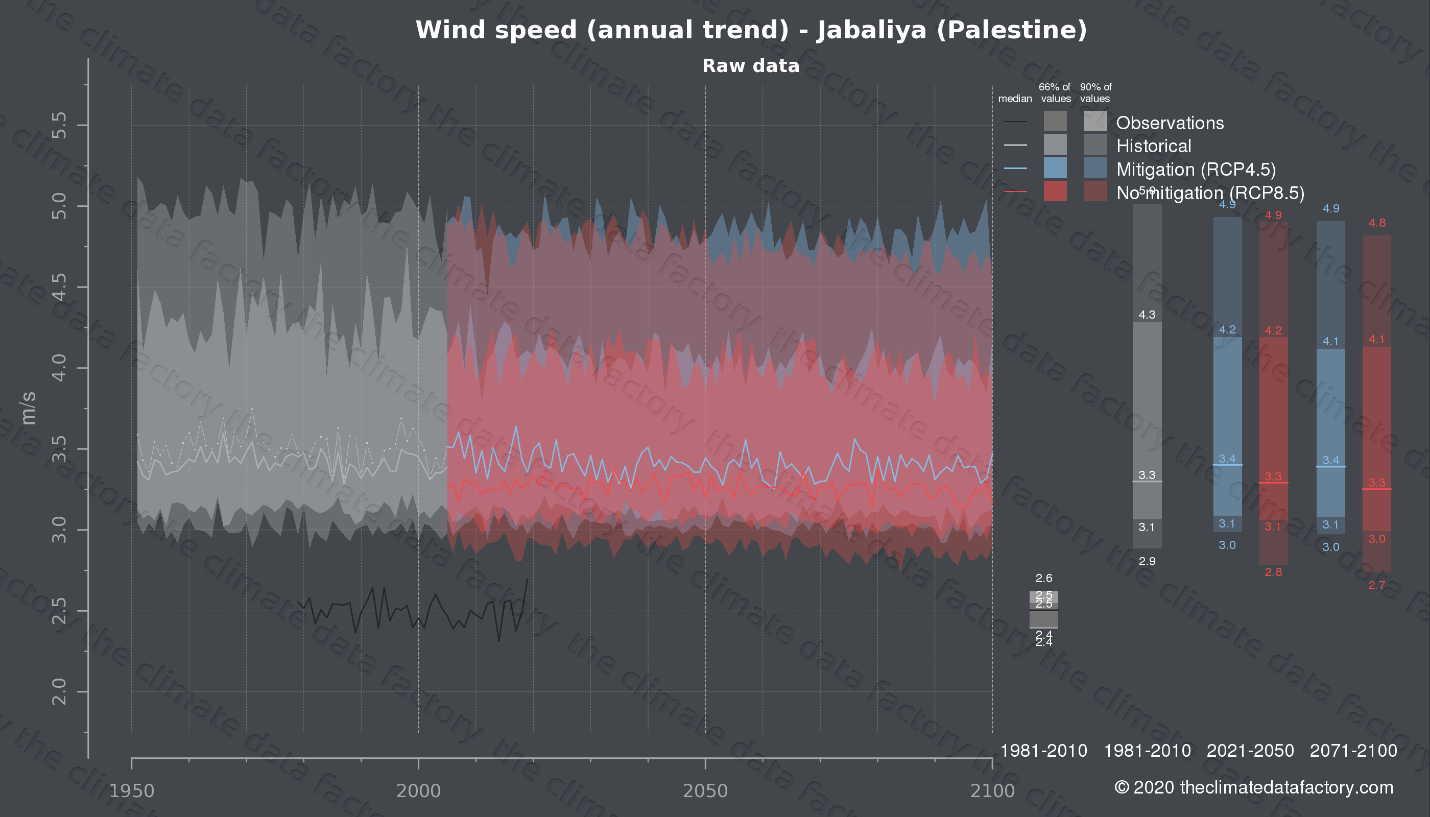 Graphic of projected wind speed for Jabaliya (Palestine) under two climate change mitigation policy scenarios (RCP4.5, RCP8.5). Represented climate data are raw data from IPCC models. https://theclimatedatafactory.com