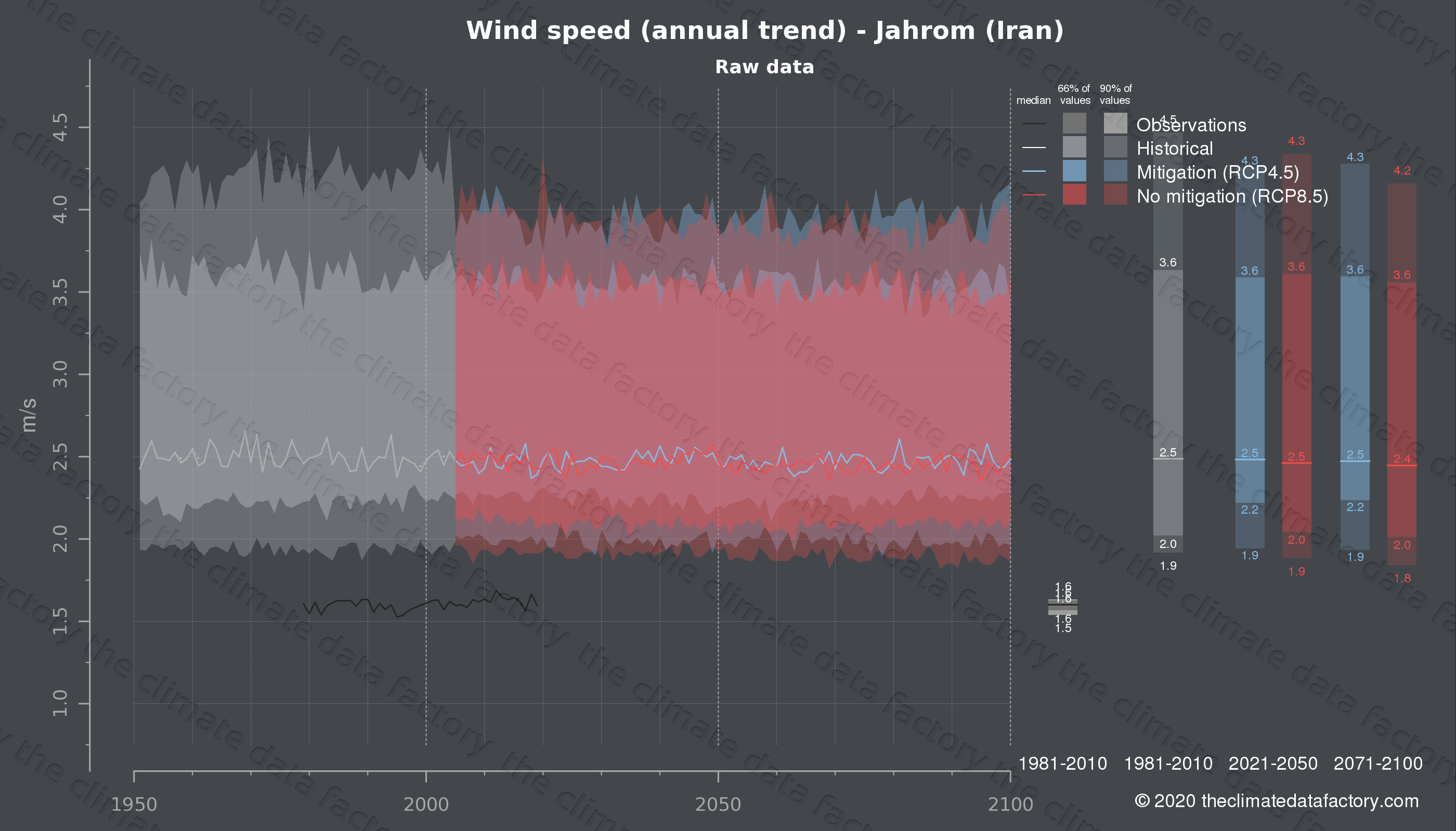 Graphic of projected wind speed for Jahrom (Iran) under two climate change mitigation policy scenarios (RCP4.5, RCP8.5). Represented climate data are raw data from IPCC models. https://theclimatedatafactory.com