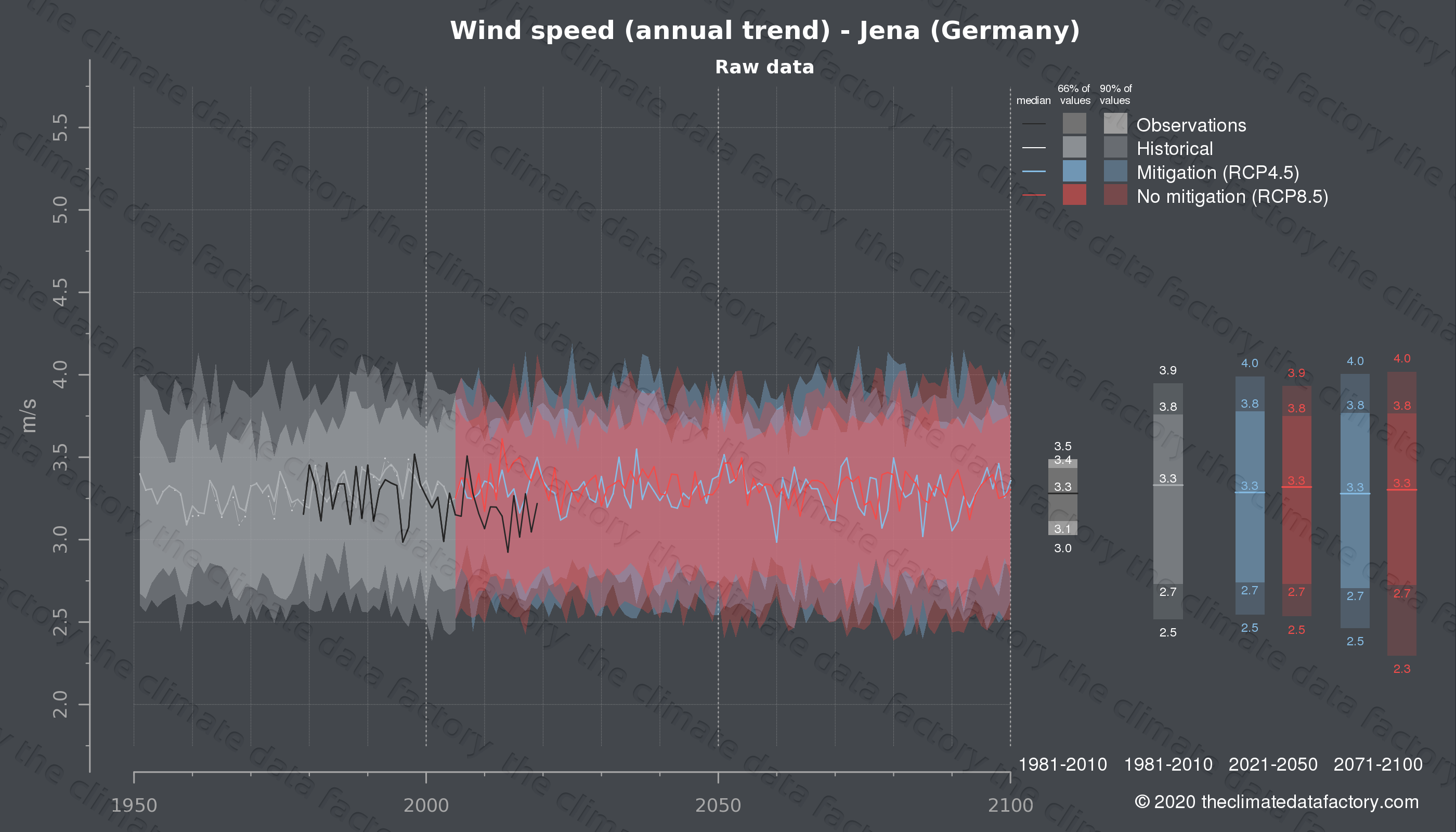 Graphic of projected wind speed for Jena (Germany) under two climate change mitigation policy scenarios (RCP4.5, RCP8.5). Represented climate data are raw data from IPCC models. https://theclimatedatafactory.com