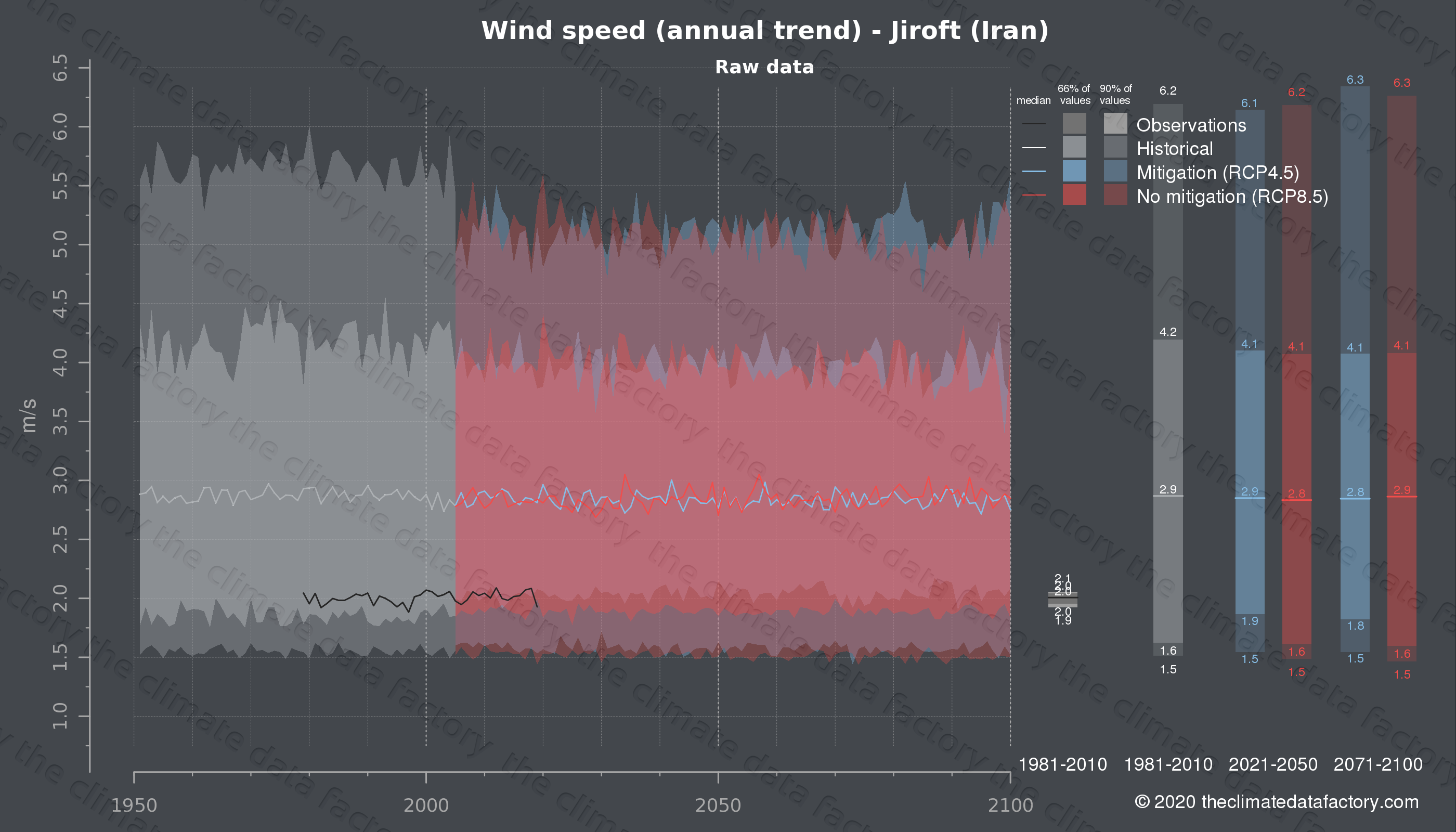 Graphic of projected wind speed for Jiroft (Iran) under two climate change mitigation policy scenarios (RCP4.5, RCP8.5). Represented climate data are raw data from IPCC models. https://theclimatedatafactory.com